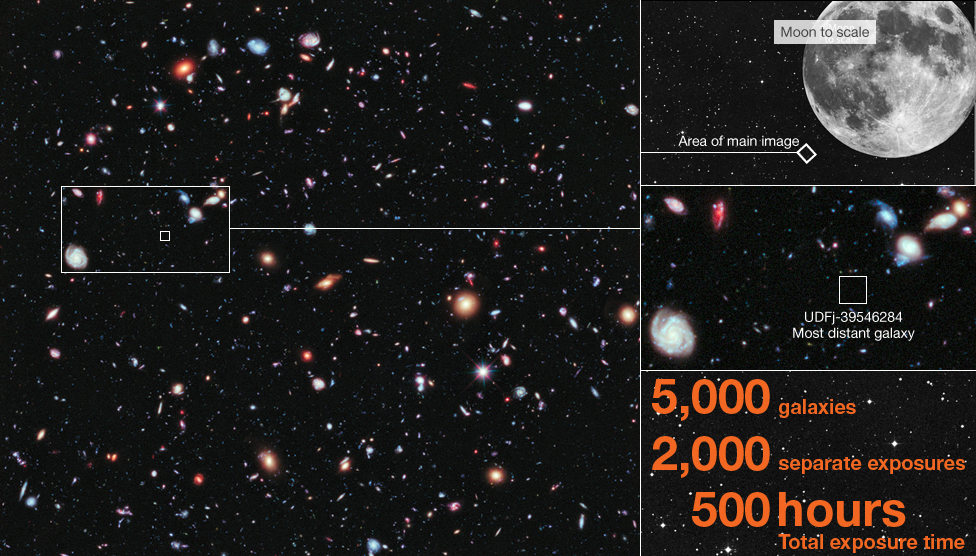 Hubble Space Telescope image - dubbed eXtreme Deep Field - of the universe. In the image are 5,000 galaxies. The image took 2,000 exposures lasting a total of 500 hours.