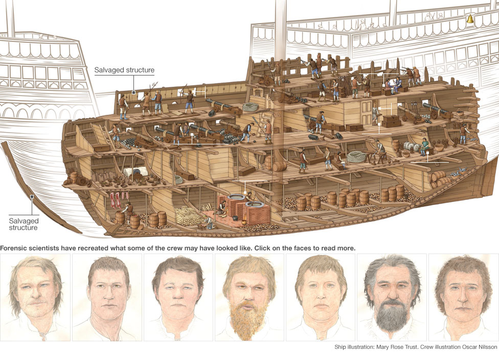 Bbc News The Mary Rose A Tudor Ship S Secrets Revealed