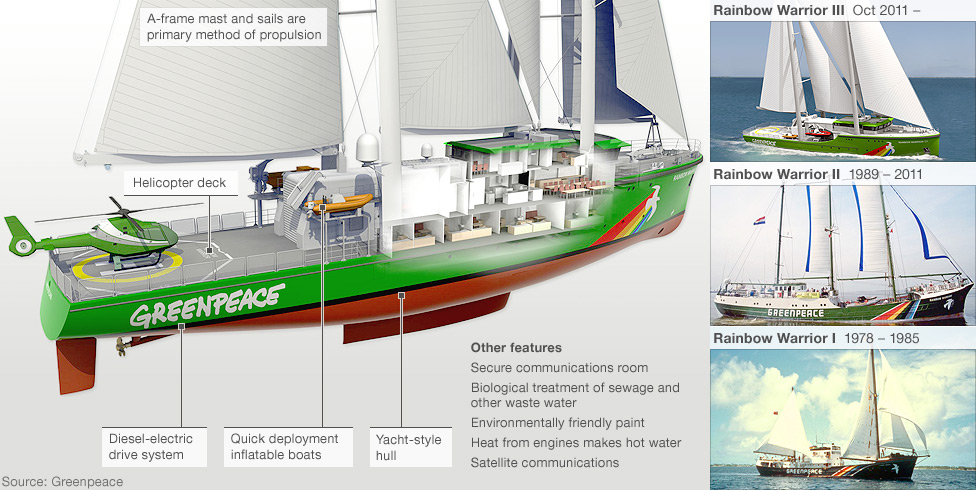 Diagram highlighting features of Rainbow Warrior III with insets showing the earlier Rainbow Warrior vessels