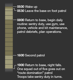 0500; Wake up. 0530; Leave the base on foot patrol. 0800; Return to base, begin daily routine: sentry duty, use gym, use phone, vehicle and kit maintenance, patrol debriefs, plan operations. 1600; Second patrol. 1900; Return to base, night falls. One squad out of fire goes out on 'route domination' patrol. Troops take sentry duty in turns.