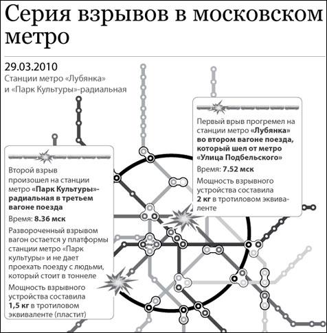 Схема взрывов в московском