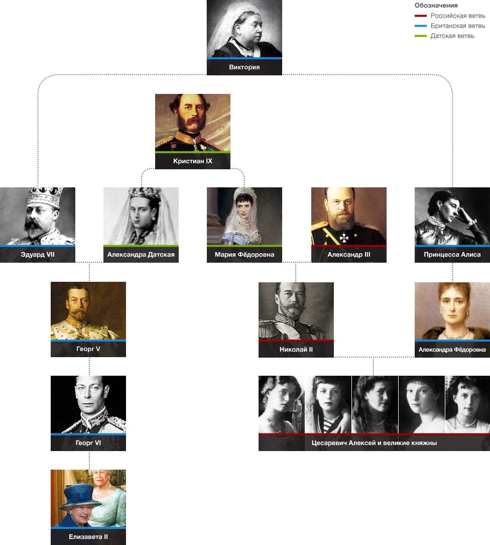 Родство виндзоров и романовых 1 полтинник 1925