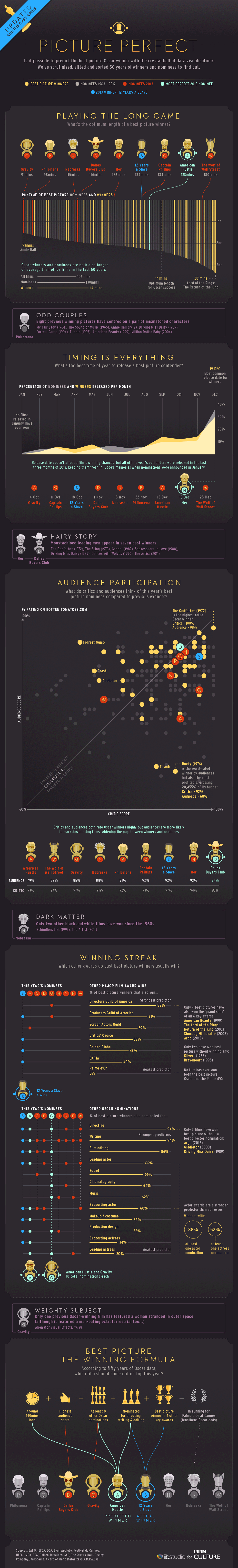 Picture perfect - The Oscars infographic - update