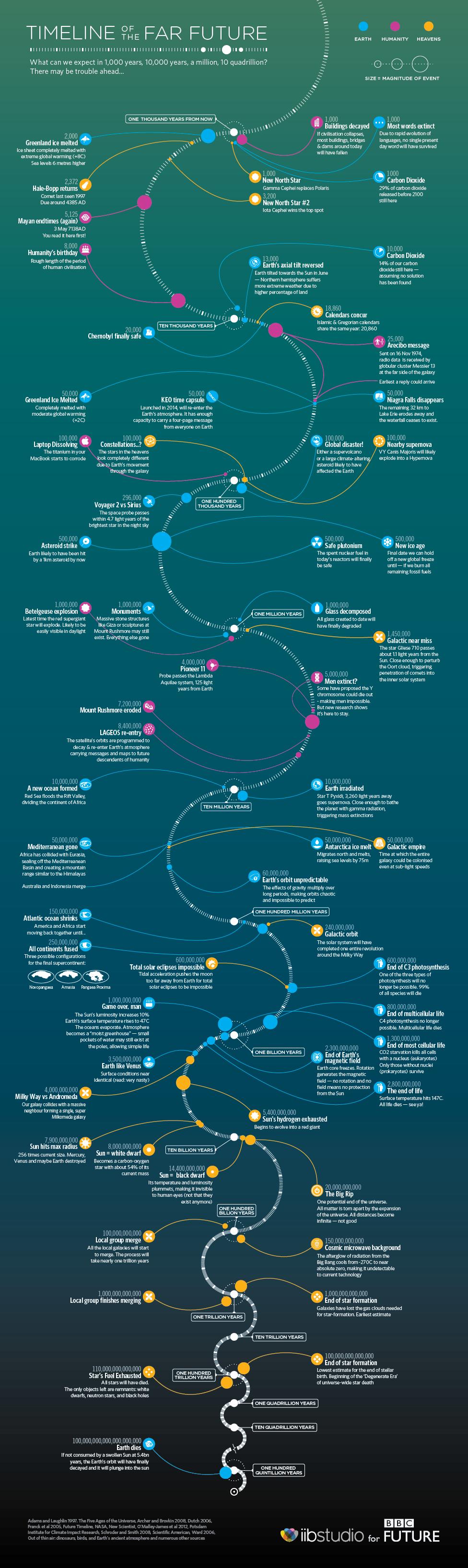 BBC - Future - Timeline of the far future