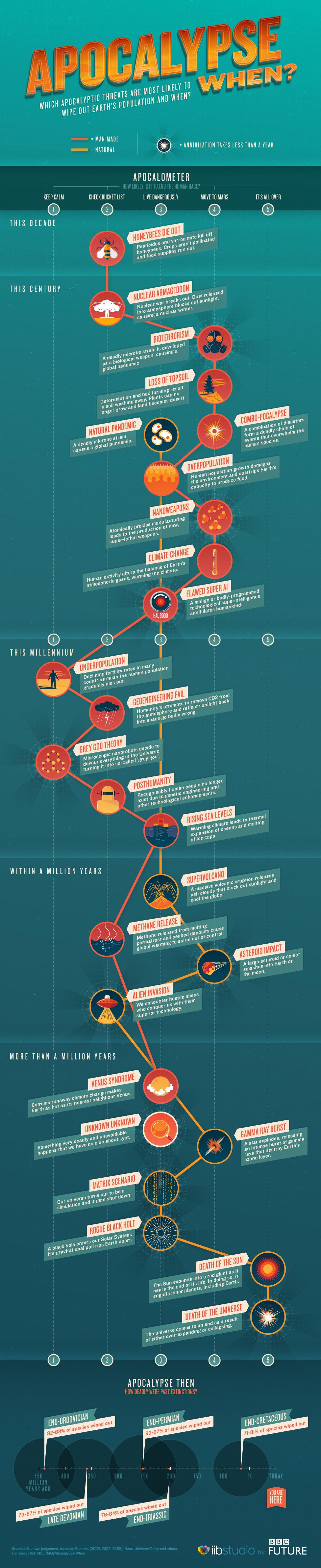 BBC - Future - Apocalypse when? Infographic guide to