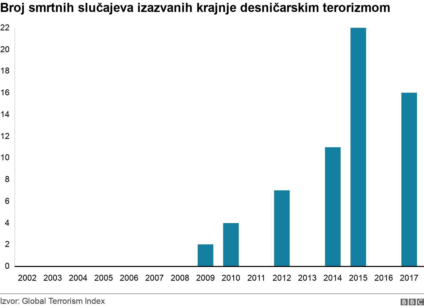 Broj smrtnih slučajeva izazvanih krajnje desničarskim terorizmom. .  .