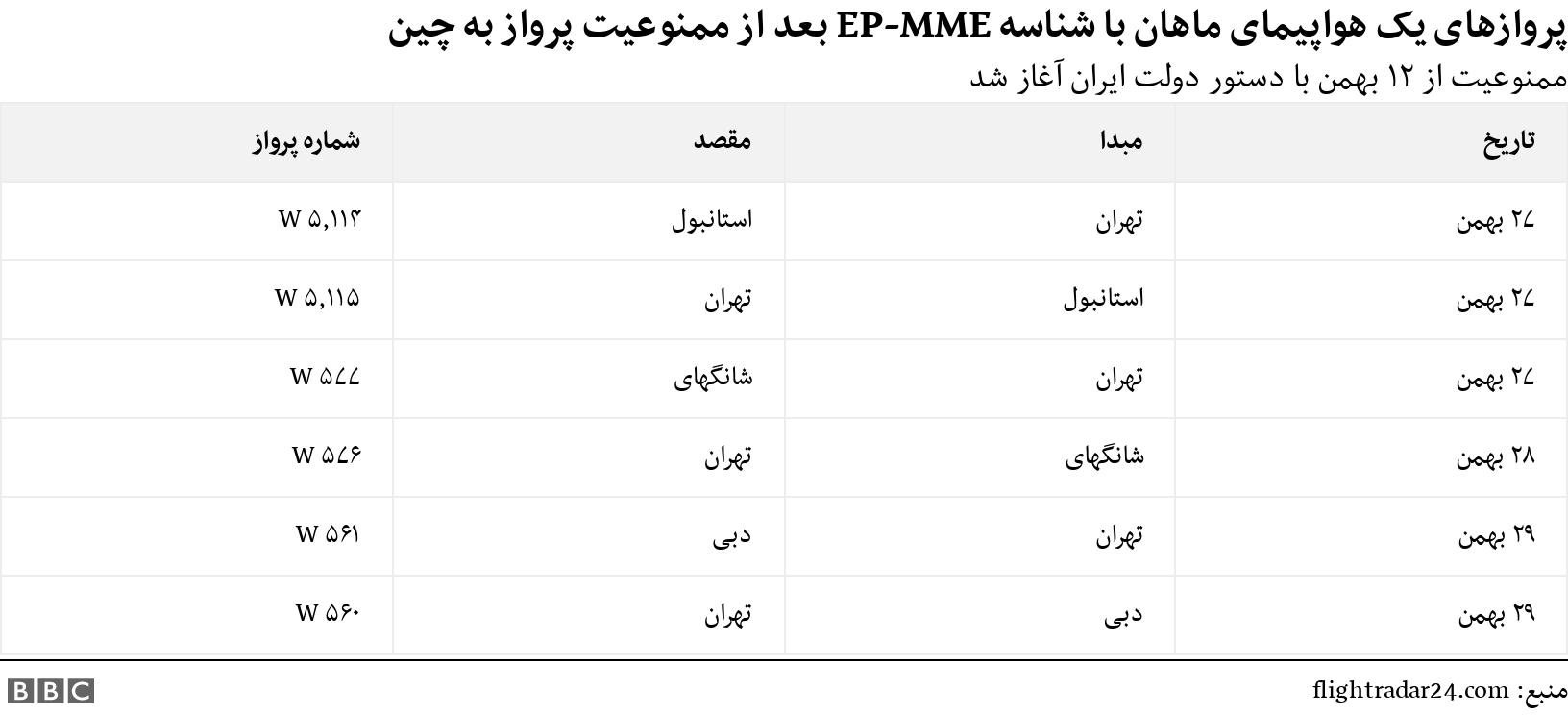 پروازهای یک هواپیمای ماهان با شناسه EP-MME بعد از ممنوعیت پرواز به چین. ممنوعیت از ۱۲ بهمن با دستور دولت ایران آغاز شد.  .
