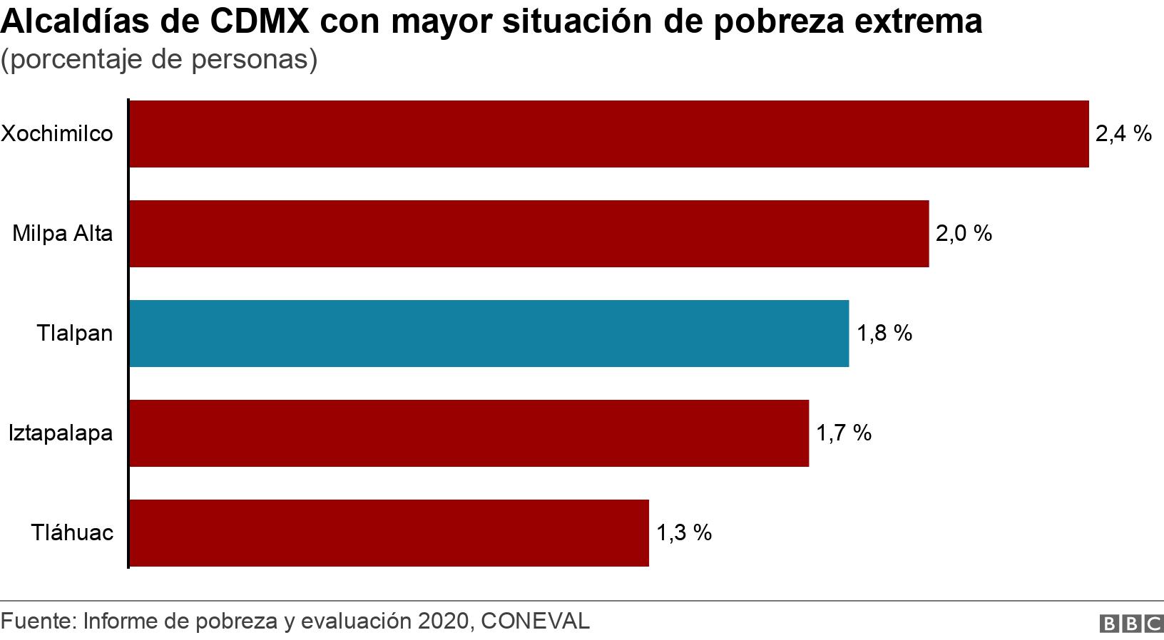 Alcaldías de CDMX con mayor situación de pobreza extrema. (porcentaje de personas).  .