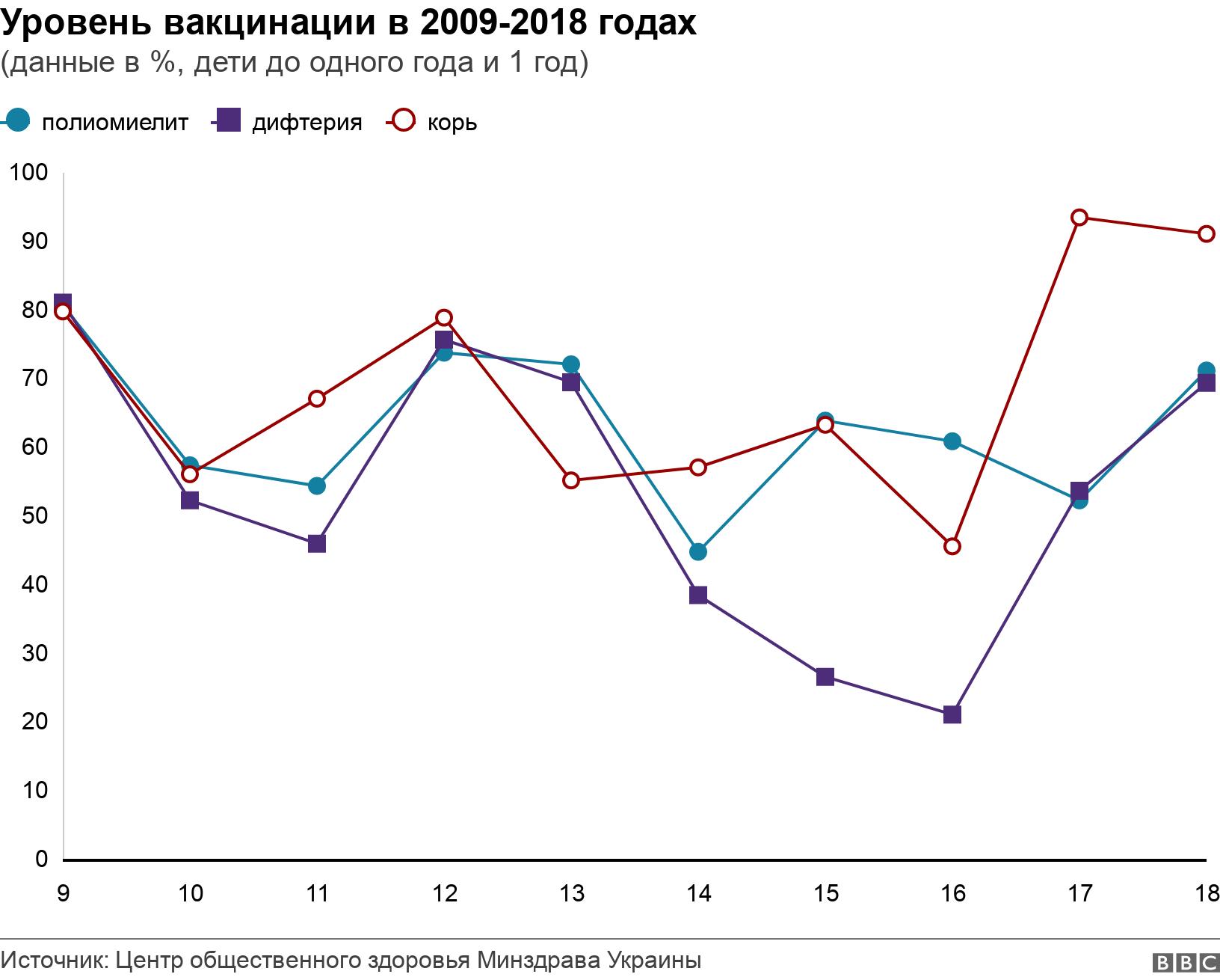 Уровень вакцинации в 2009-2018 годах. (данные в %, дети до одного года и 1 год).  .