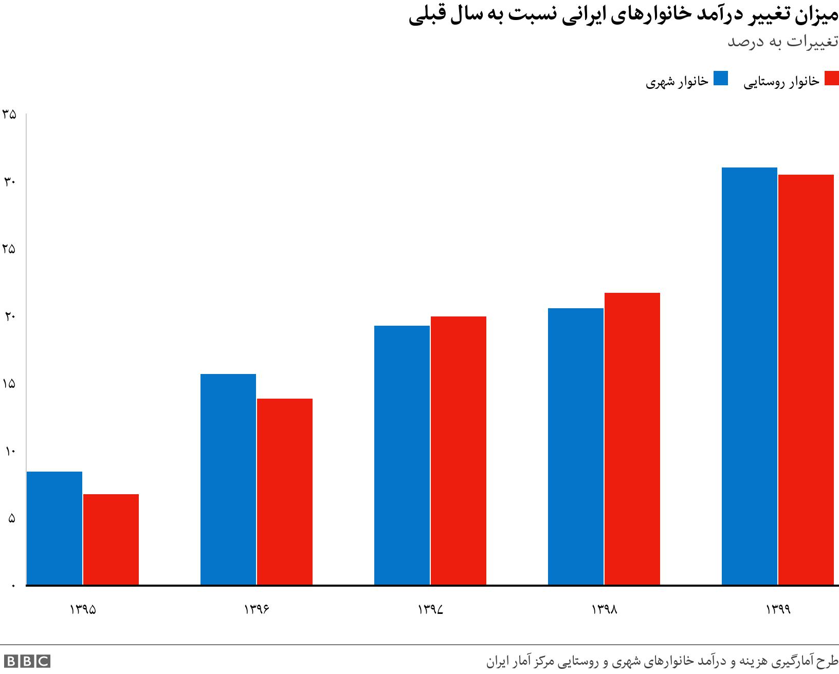 میزان تغییر درآمد خانوارهای ایرانی نسبت به سال قبلی. تغییرات به درصد.  .
