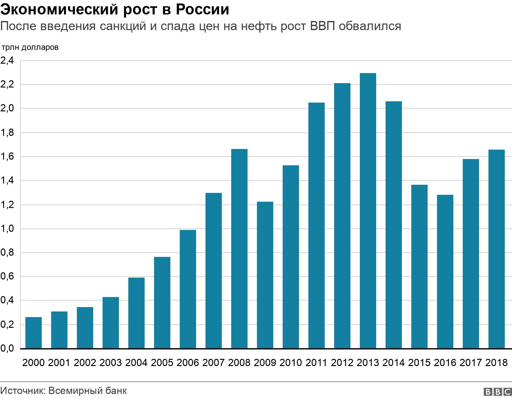Экономический рост в России. После введения санкций и спада цен на нефть рост ВВП обвалился.  .