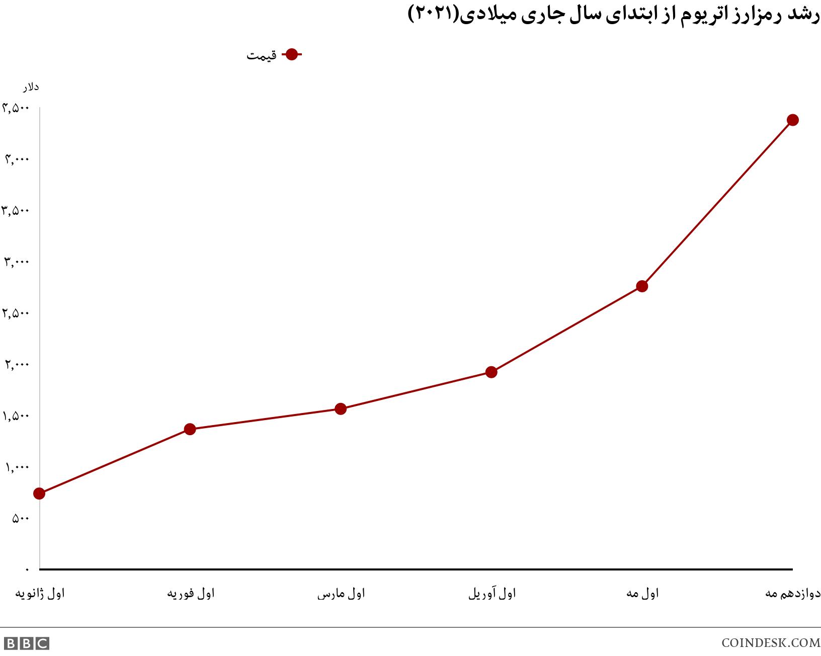 رشد رمزارز اتریوم از ابتدای سال جاری میلادی(۲۰۲۱). . .