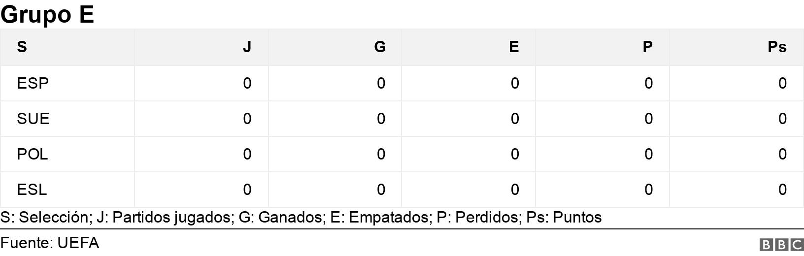 Grupo E. .  S: Selección; J: Partidos jugados; G: Ganados; E: Empatados; P: Perdidos; Ps: Puntos.
