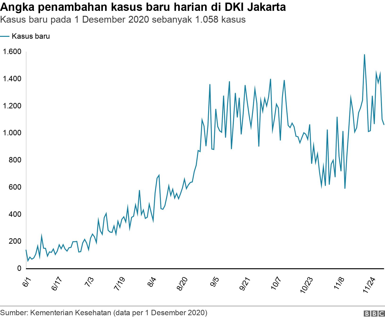 Angka pertambahan kasus baru harian di DKI Jakarta. per 24 Juli 2020.  .