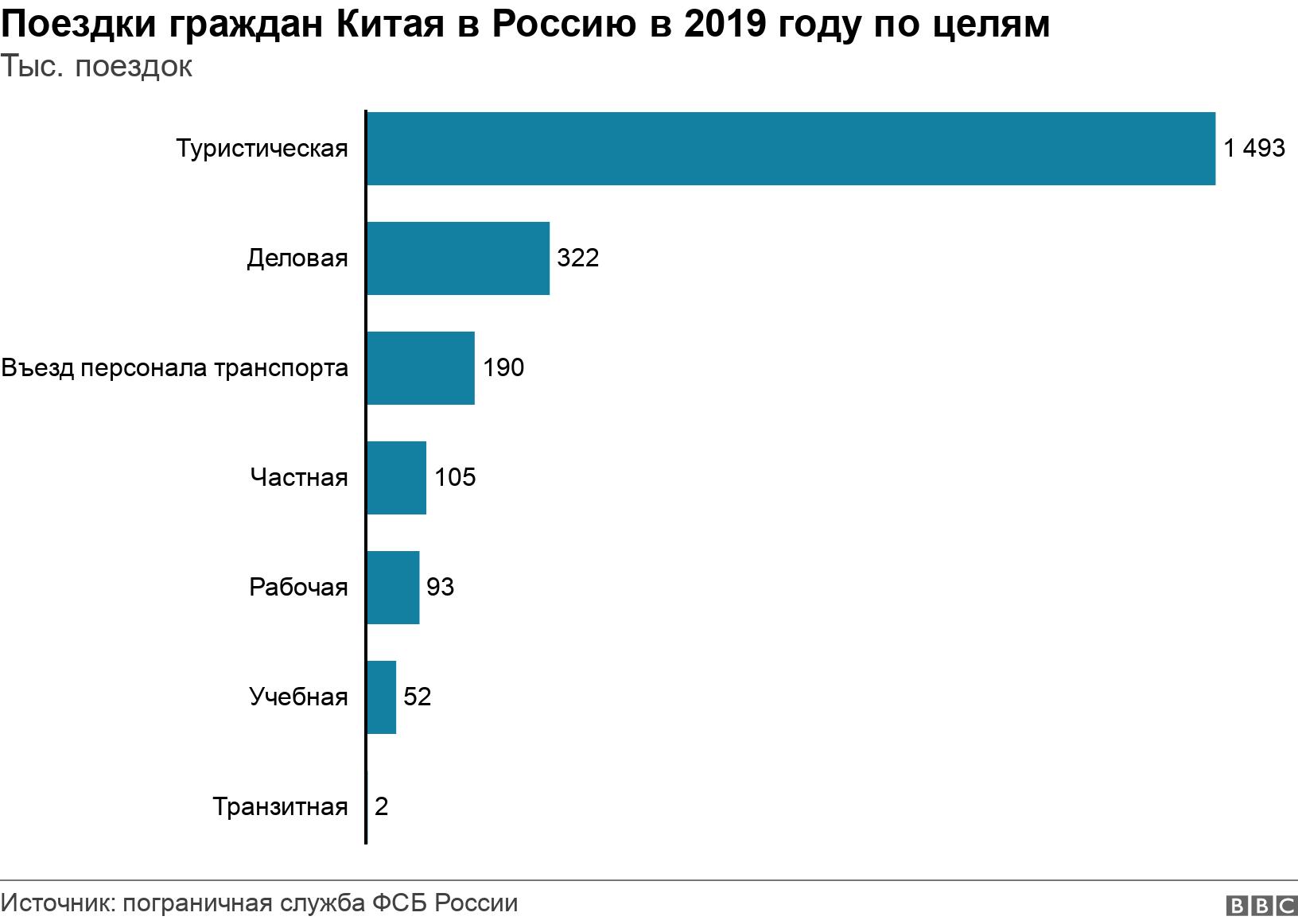 Поездки граждан Китая в Россию в 2019 году по целям. Тыс. поездок.  .