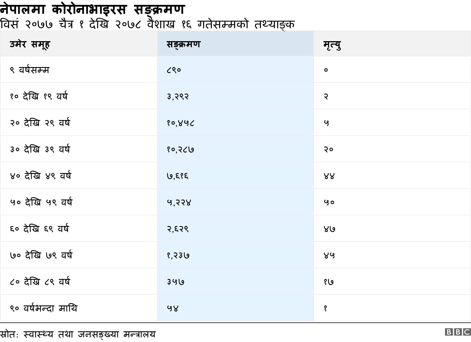 नेपालमा कोरोनाभाइरस सङ्क्रमण. विसं २०७७ चैत्र १ देखि २०७८ वैशाख १६ गतेसम्मको तथ्याङ्क.  .