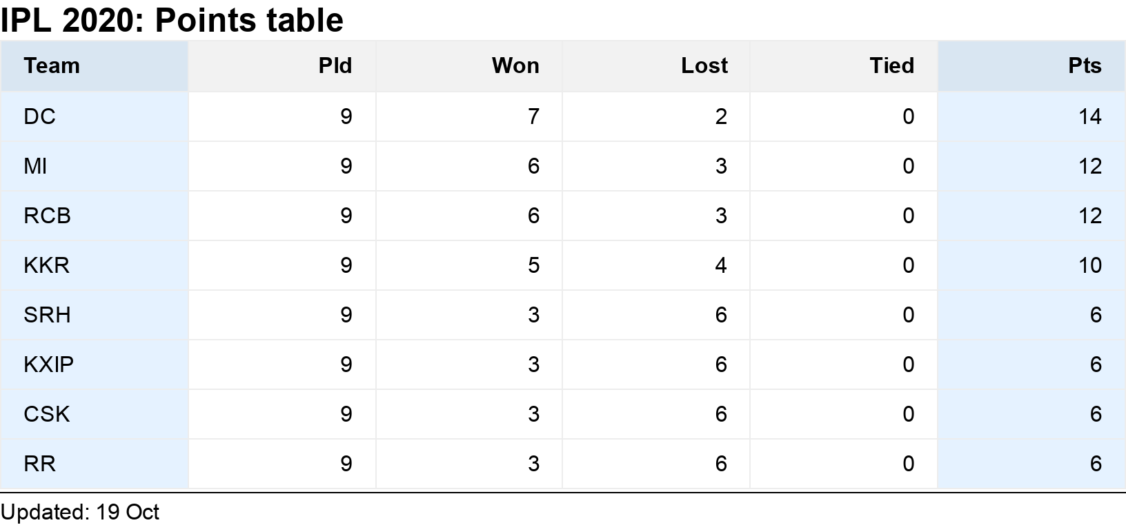 IPL 2020: Points table. .  .