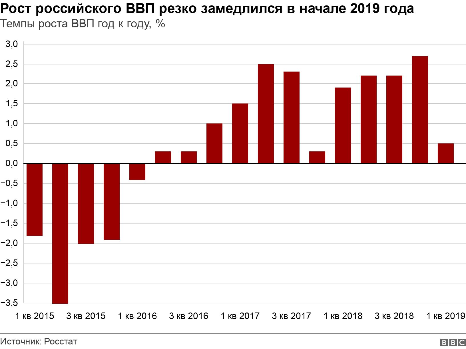 Рост российского ВВП резко замедлился в начале 2019 года. Темпы роста ВВП год к году, %.  .