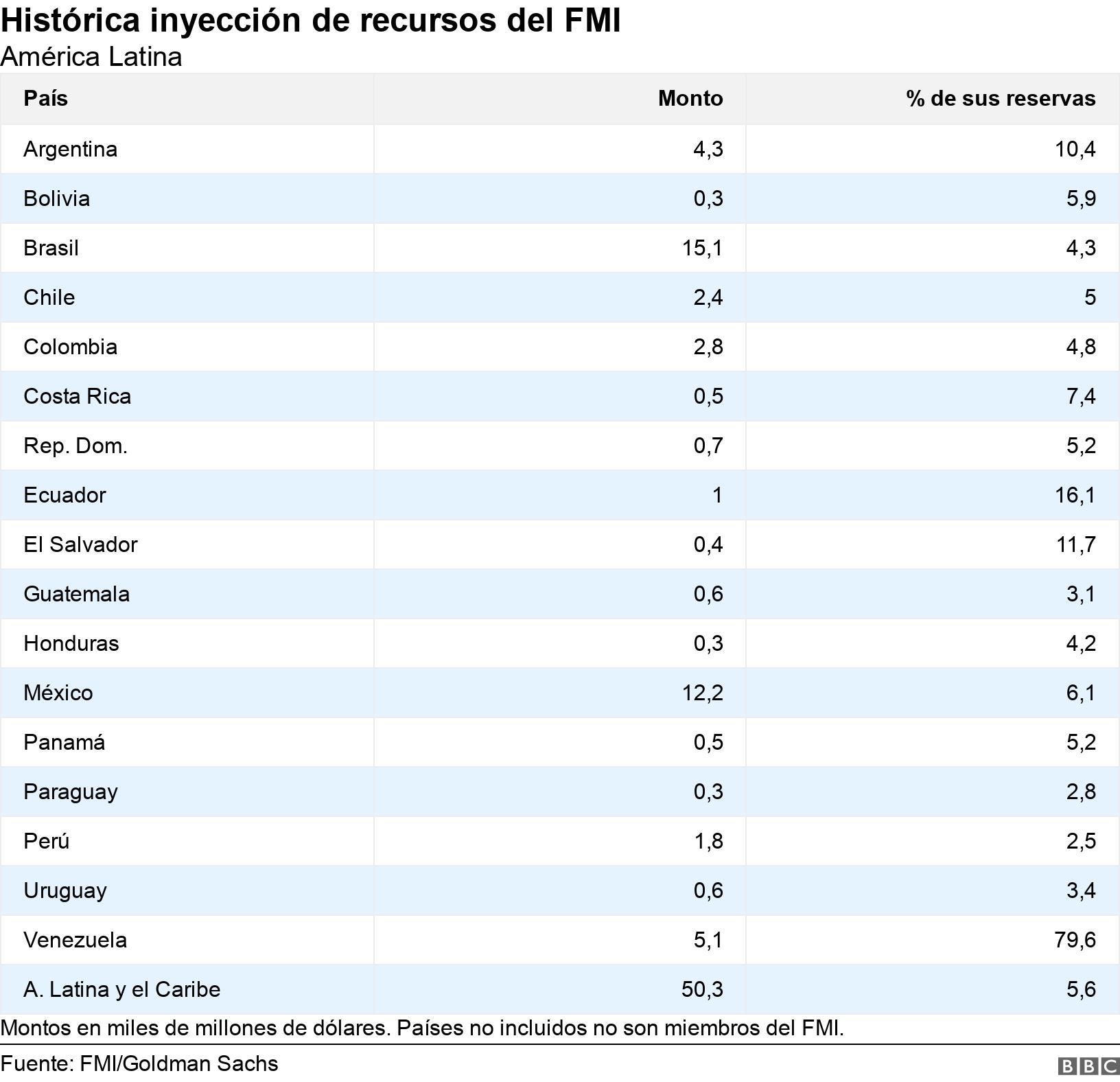 Histórica inyección de recursos del FMI. América Latina.  Montos en miles de millones de dólares. Países no incluidos no son miembros del FMI..