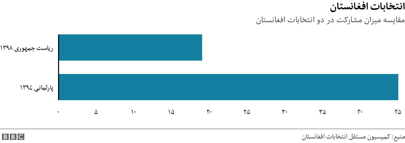 انتخابات افغانستان. مقایسه میزان مشارکت در دو انتخابات افغانستان. Two bargraphs showing nationwide turnout in 2019 and 2018 elections. .
