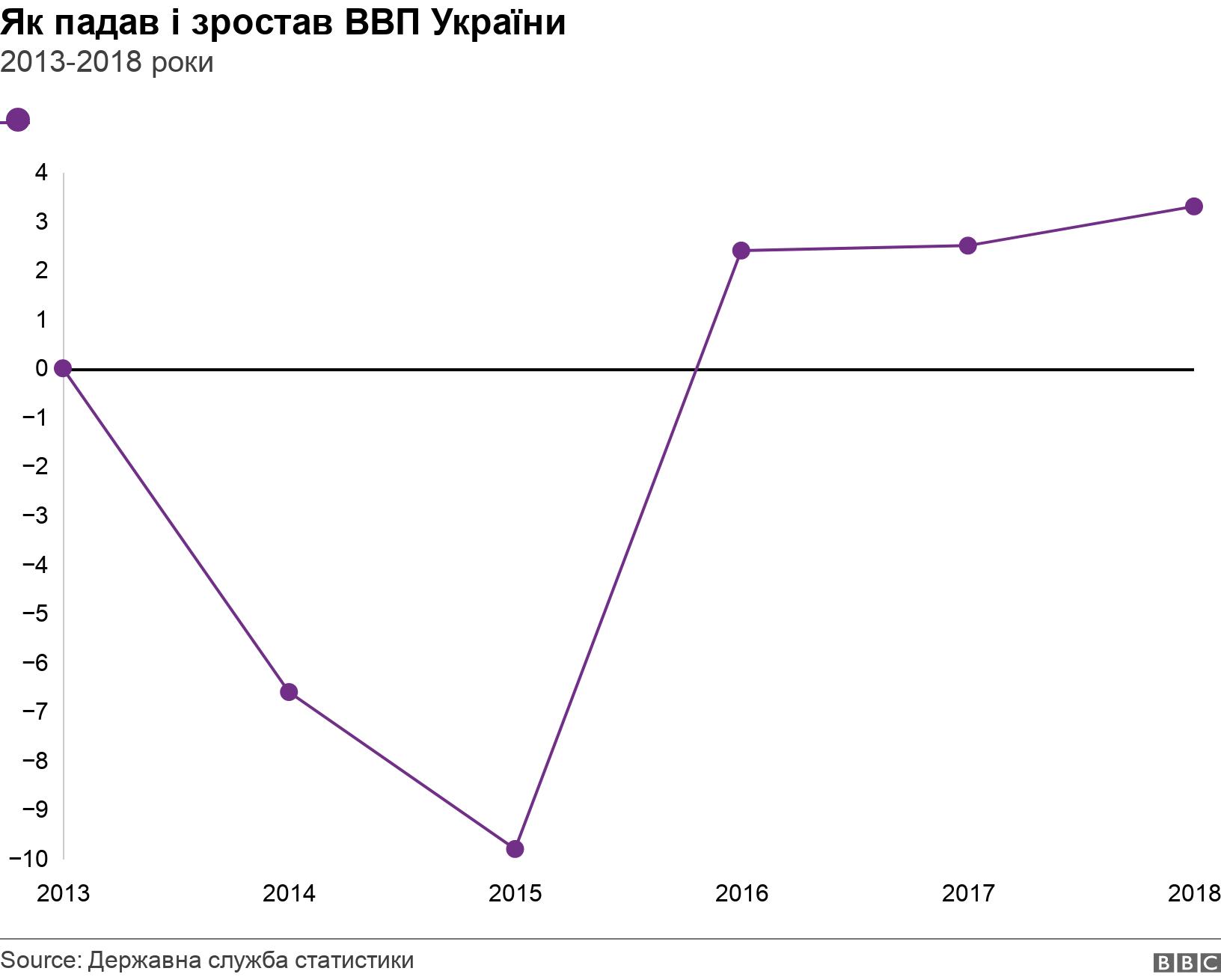Як падав і зростав ВВП України . 2013-2018 роки. Темпи росту ВВП України .