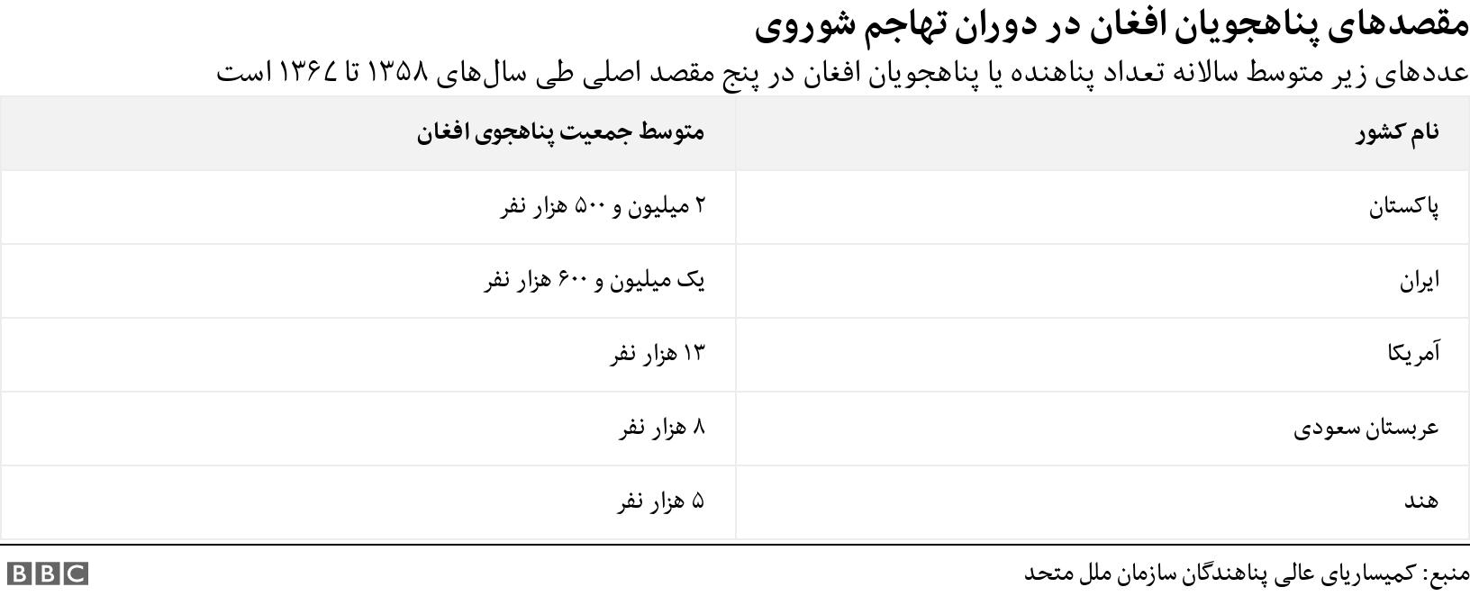 مقصدهای پناهجویان افغان در دوران تهاجم شوروی. عددهای زیر متوسط سالانه تعداد پناهنده یا پناهجویان افغان در پنج مقصد اصلی طی سالهای ۱۳۵۸ تا ۱۳۶۷ است.  .