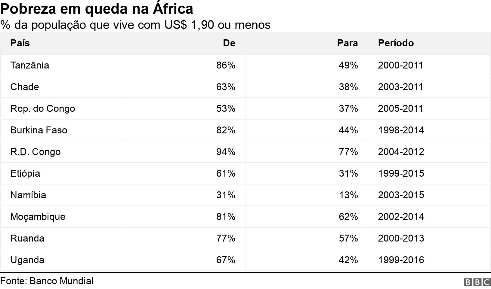 Pobreza em queda na África. % da população que vive com US$ 1,90 ou menos.  .
