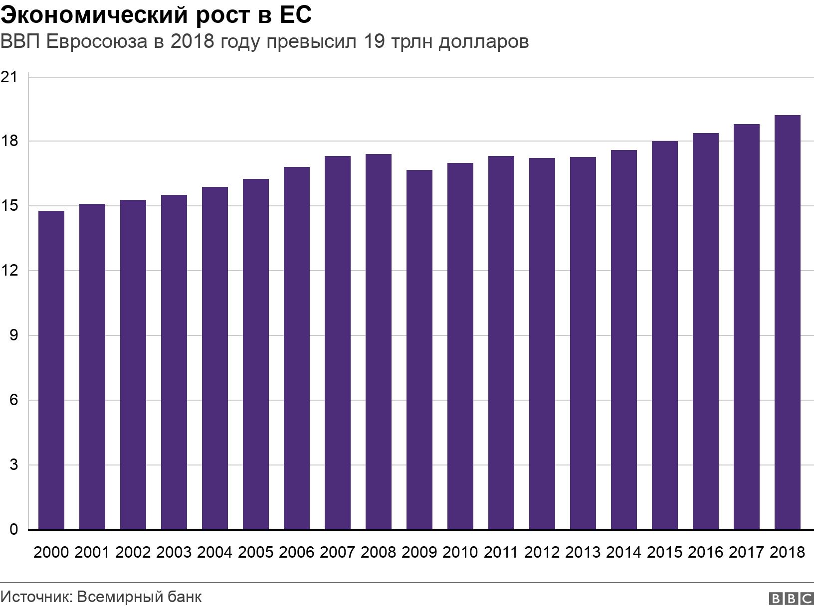 Экономический рост в ЕС. ВВП Евросоюза в 2018 году превысил 19 трлн долларов.  .