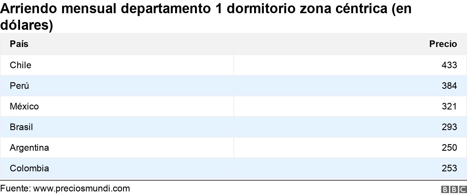 Arriendo mensual departamento 1 dormitorio zona céntrica (en dólares). .  .