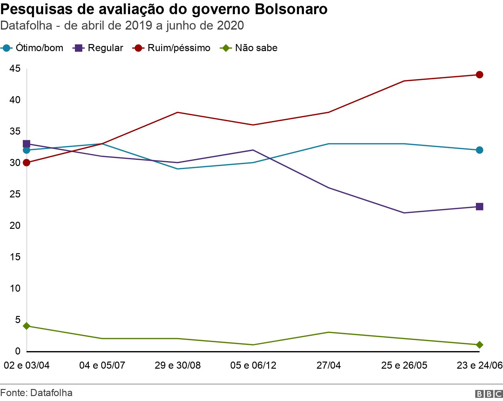 Pesquisas de avaliação do governo Bolsonaro.  Datafolha - de abril de 2019 a junho de 2020.  .