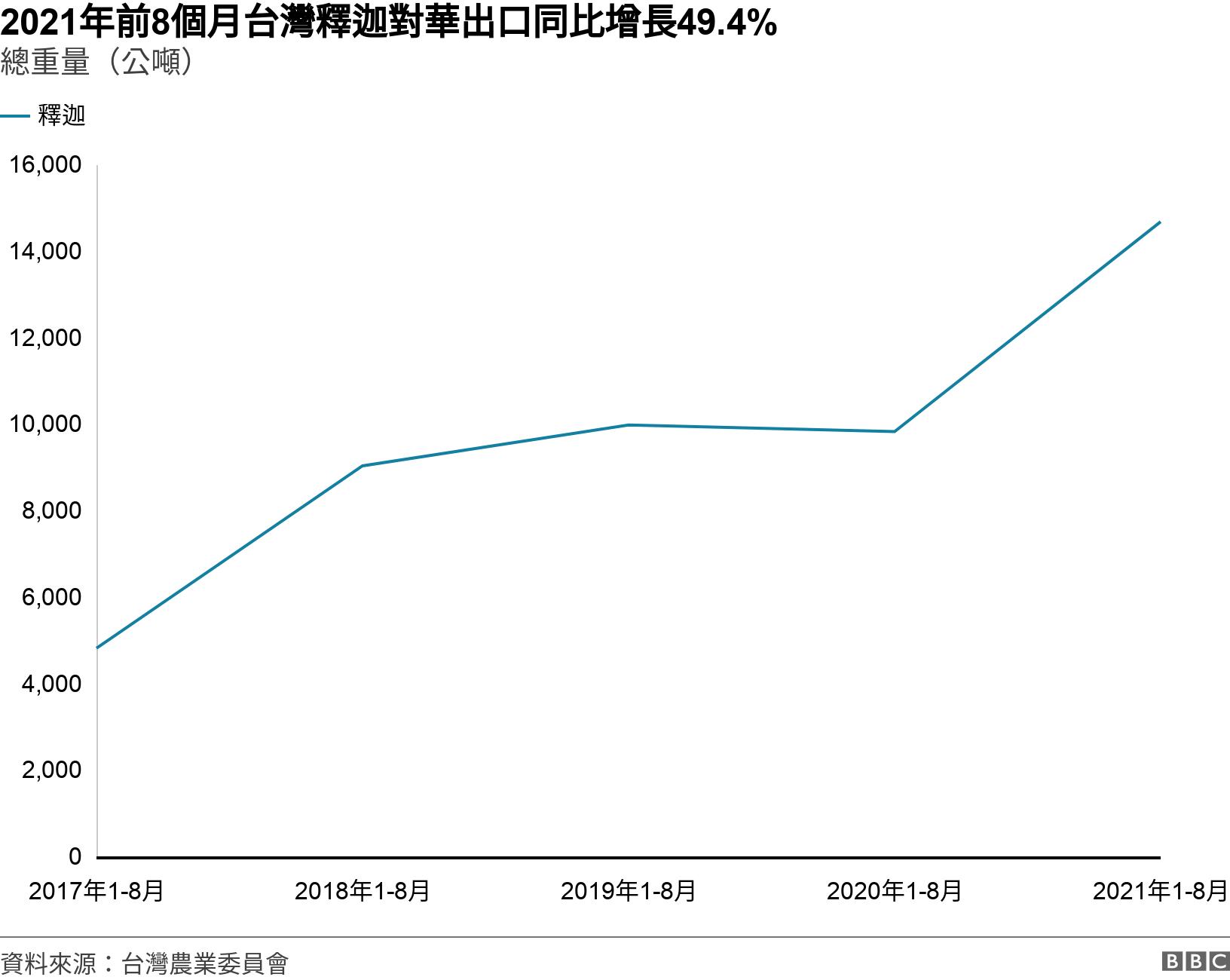 2021年前8個月台灣釋迦對華出口同比增長49.4%. 總重量(公噸). .