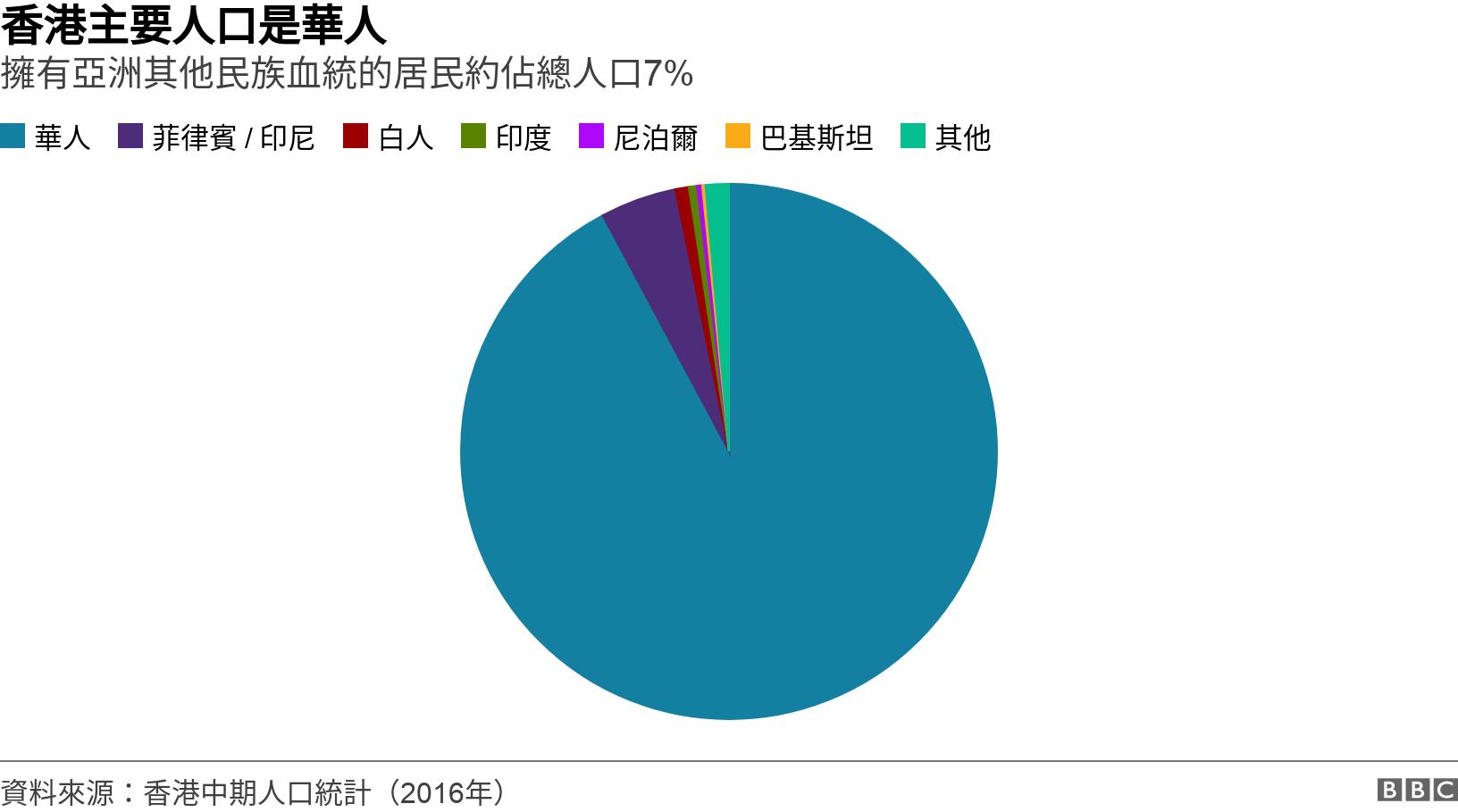 香港主要人口是華人. 擁有亞洲其他民族血統的居民約佔總人口7%.  .