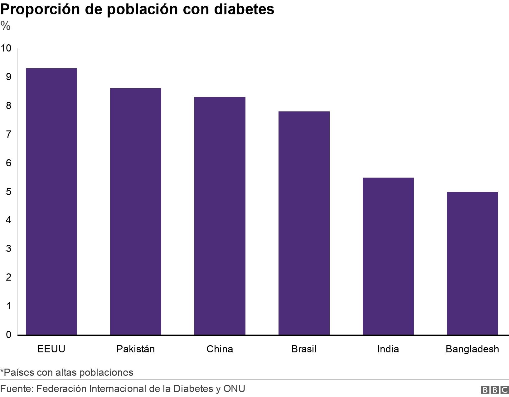 Proporción de población con diabetes. %.  *Países con altas poblaciones.