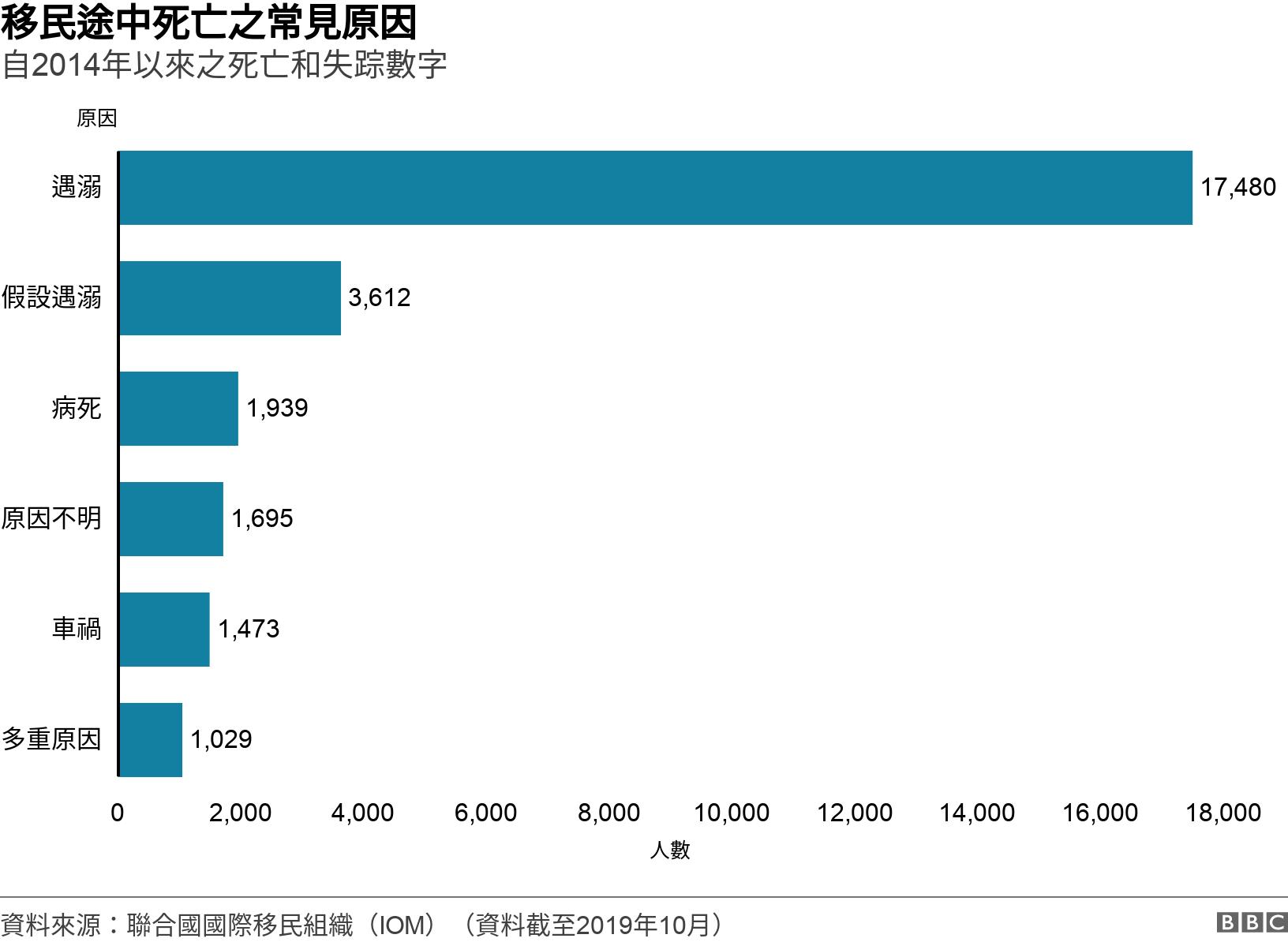 移民途中死亡之常見原因. 自2014年以來之死亡和失踪數字. 圖表:聯合國國際移民組織統計移民途中死亡之常見原因 .