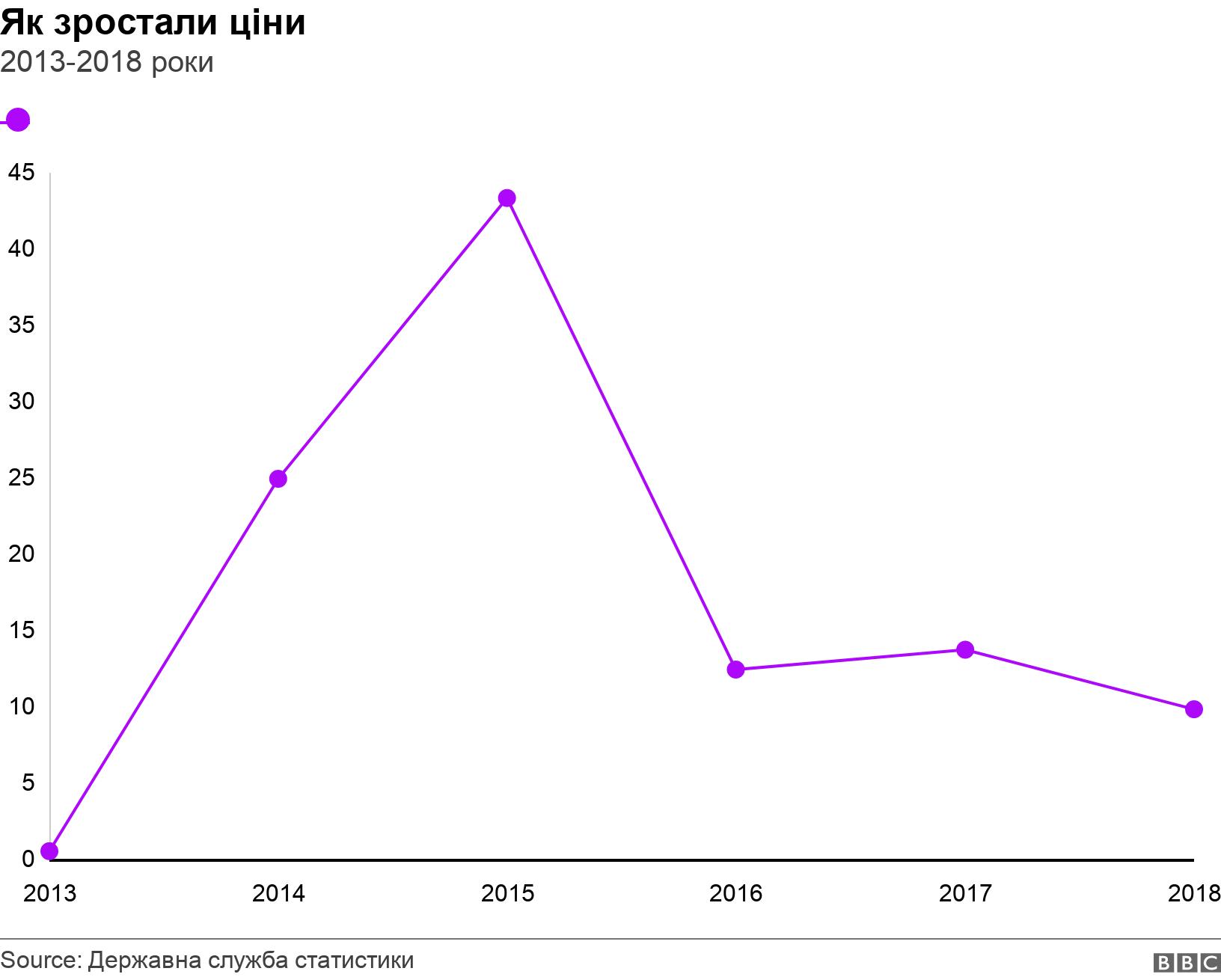 Як зростали ціни. 2013-2018 роки.  .