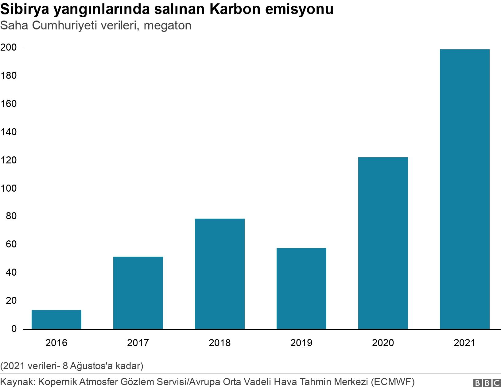 Siberya yangınlarında salınan Karbon emisyonu . Saha Cumhuriyeti verileri, megaton.  (2021 verileri- 8 Ağustos'a kadar).