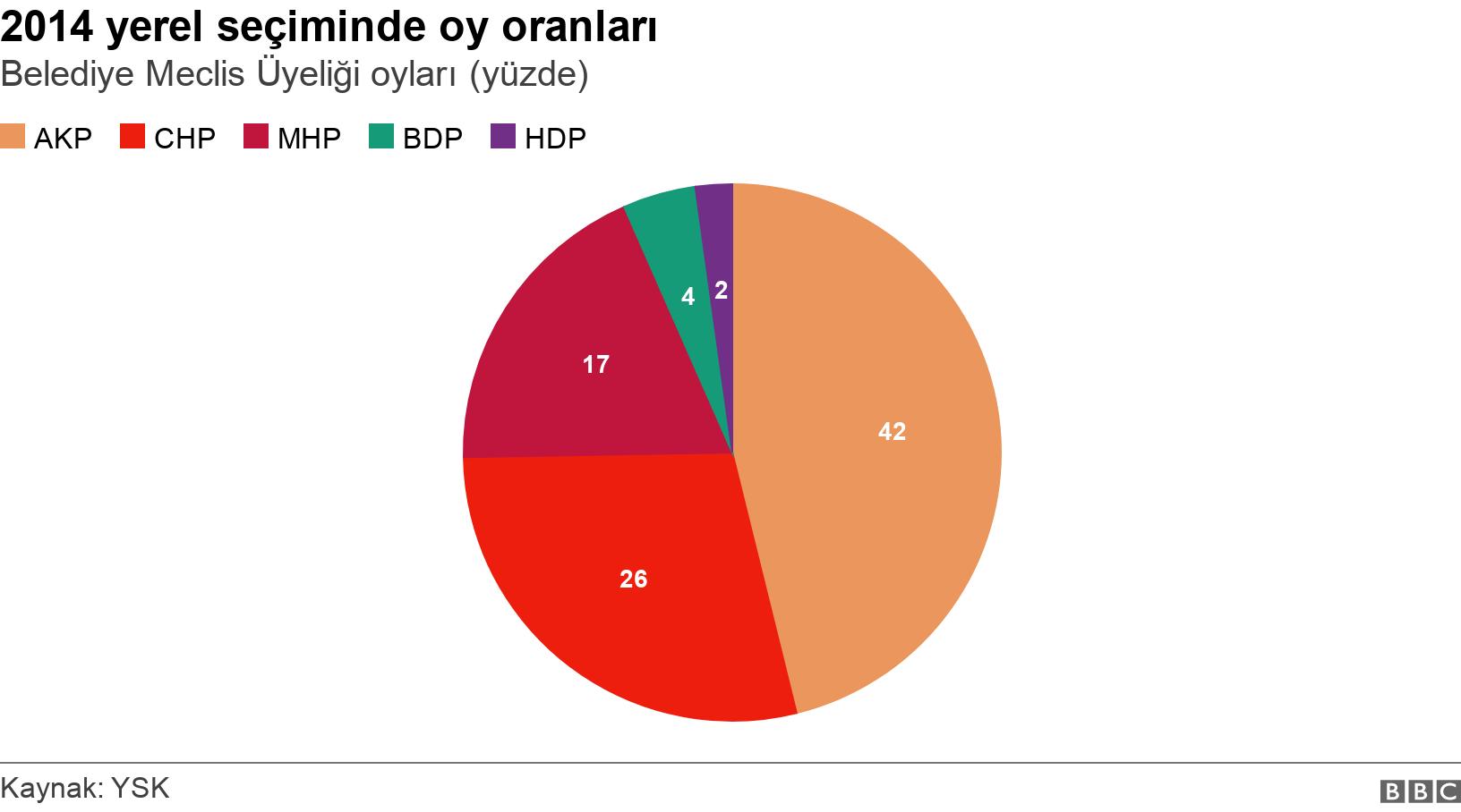 2014 yerel seçiminde oy oranları. Belediye Meclis Üyeliği oyları (yüzde).  .