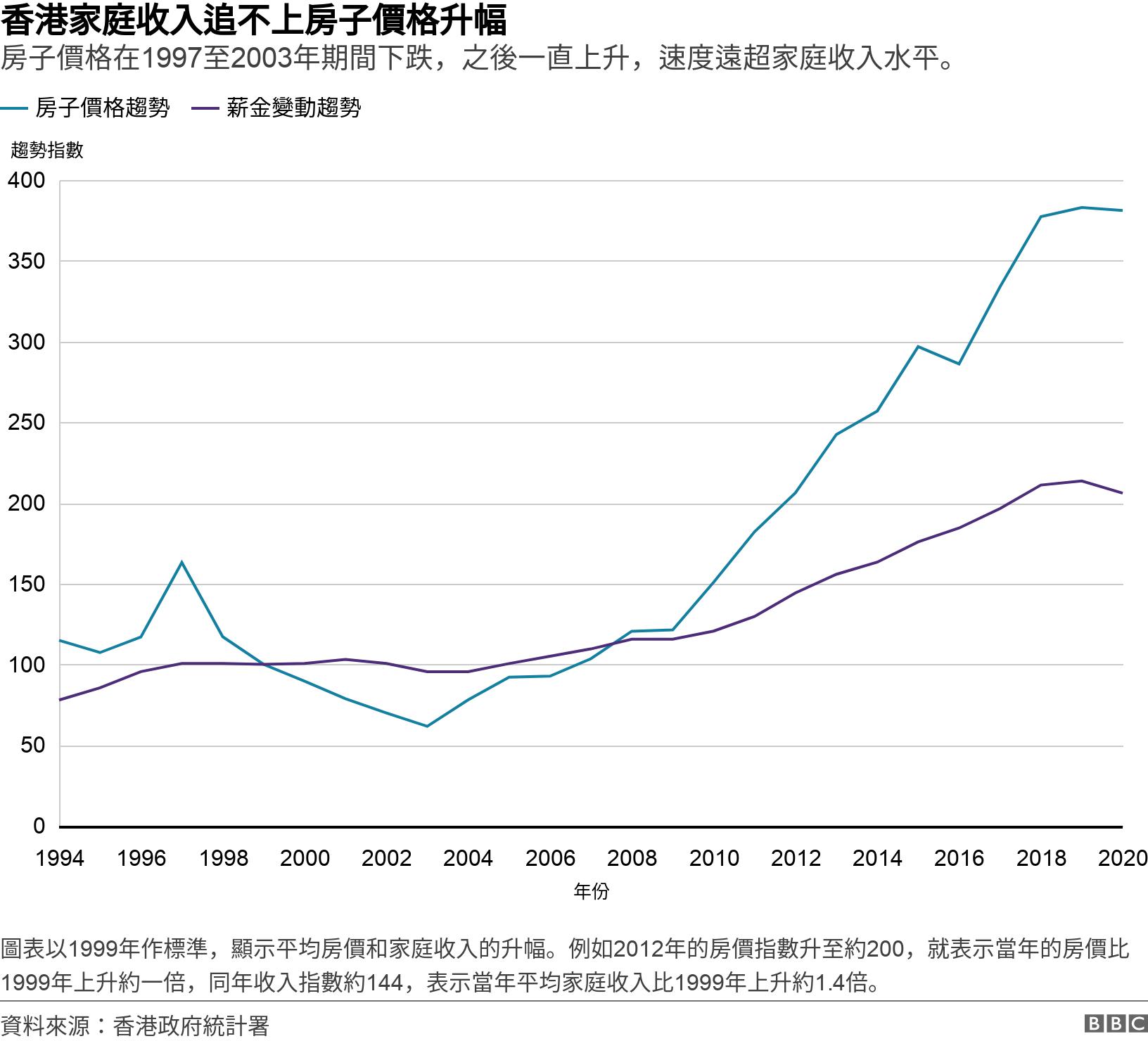 香港家庭收入追不上房子價格升幅. 房子價格在1997至2003年期間下跌,之後一直上升,速度遠超家庭收入水平。.  圖表以1999年作標準,顯示平均房價和家庭收入的升幅。例如2012年的房價指數升至約200,就表示當年的房價比1999年上升約一倍,同年收入指數約144,表示當年平均家庭收入比1999年上升約1.4倍。.