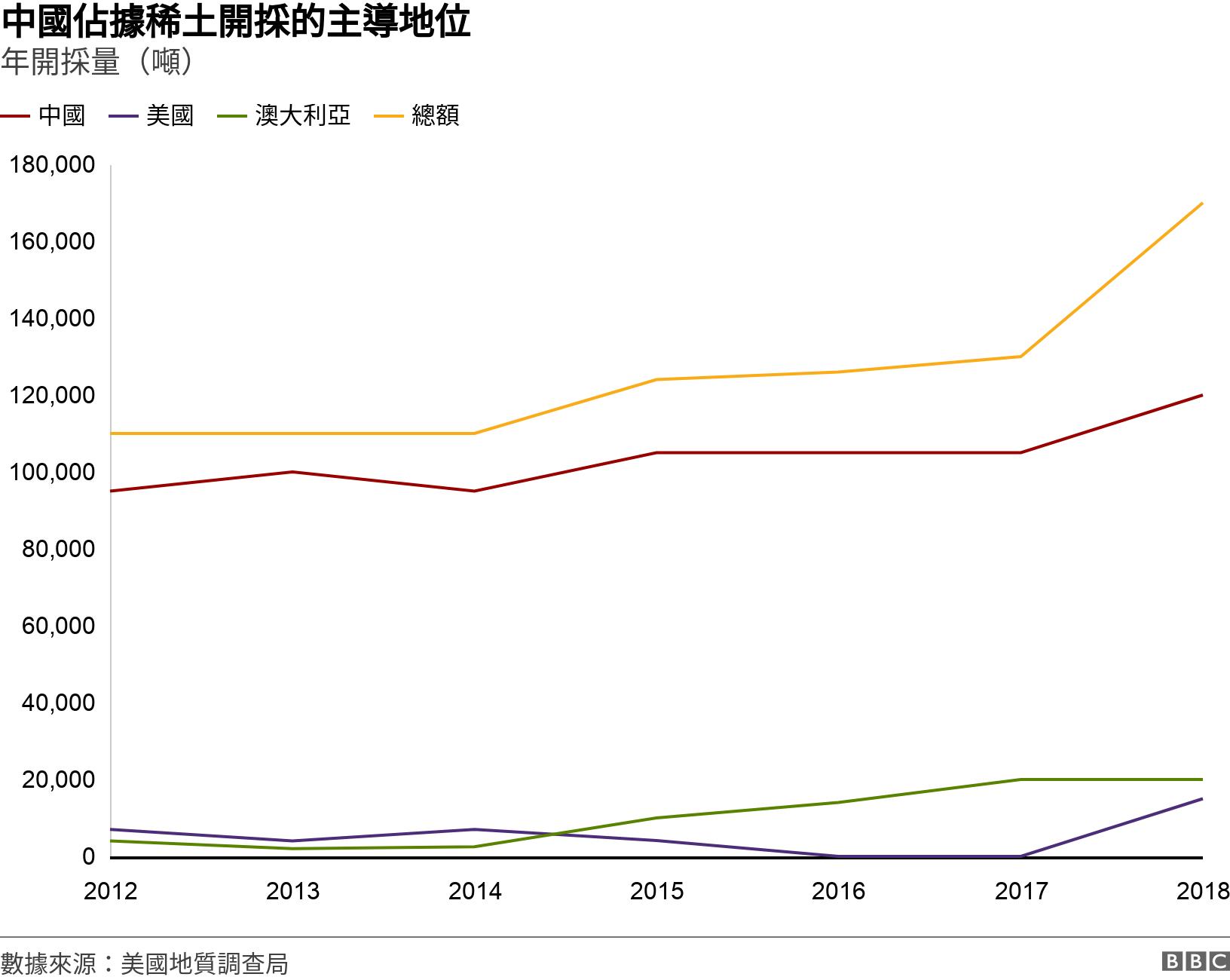 中國佔據稀土開採的主導地位. 年開採量(噸).  .