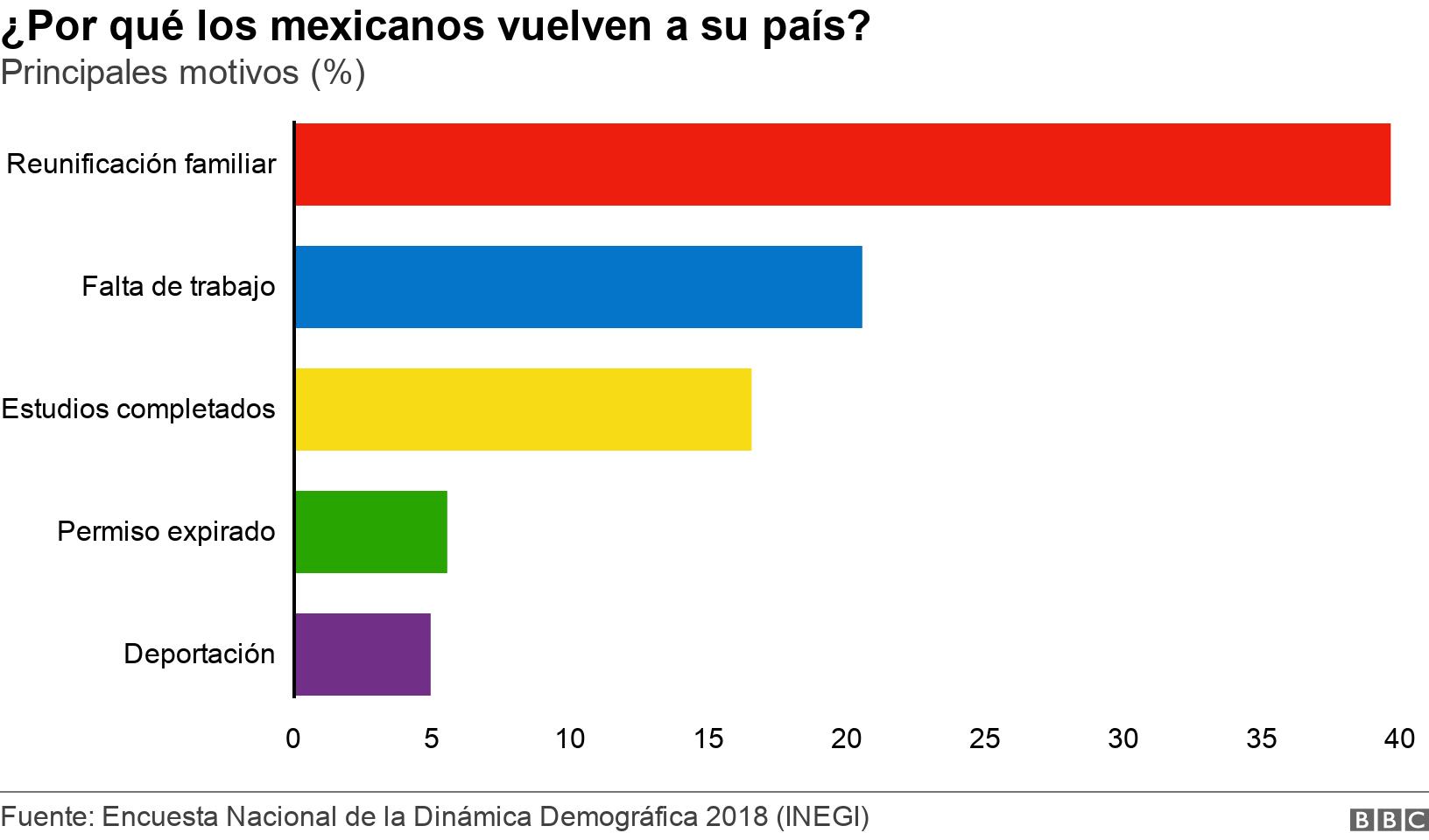 ¿Por qué los mexicanos vuelven a su país?. Principales motivos (%).  .