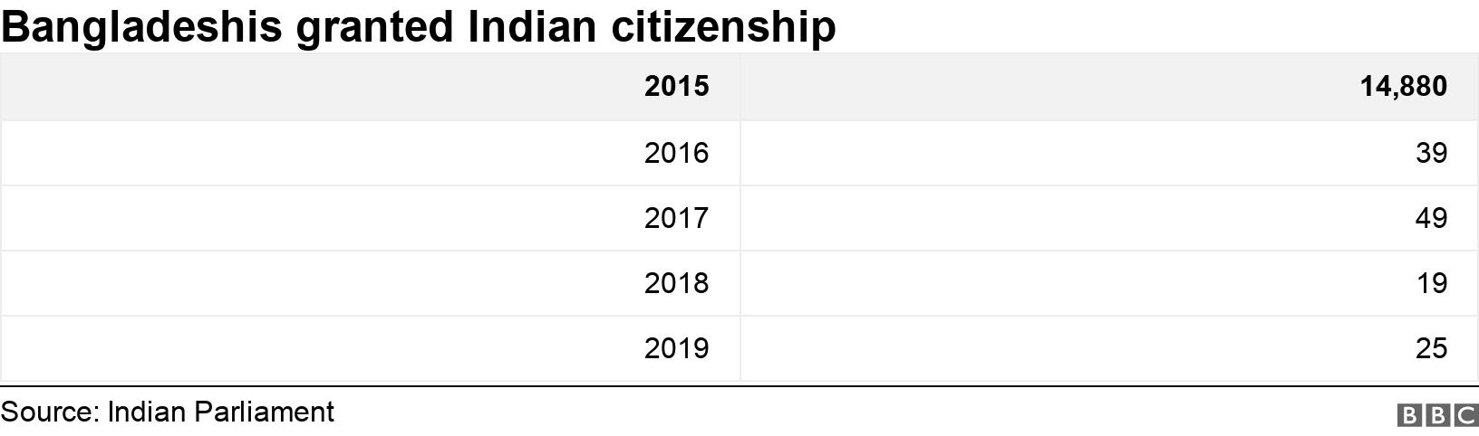 Bangladeshis granted Indian citizenship. .  .
