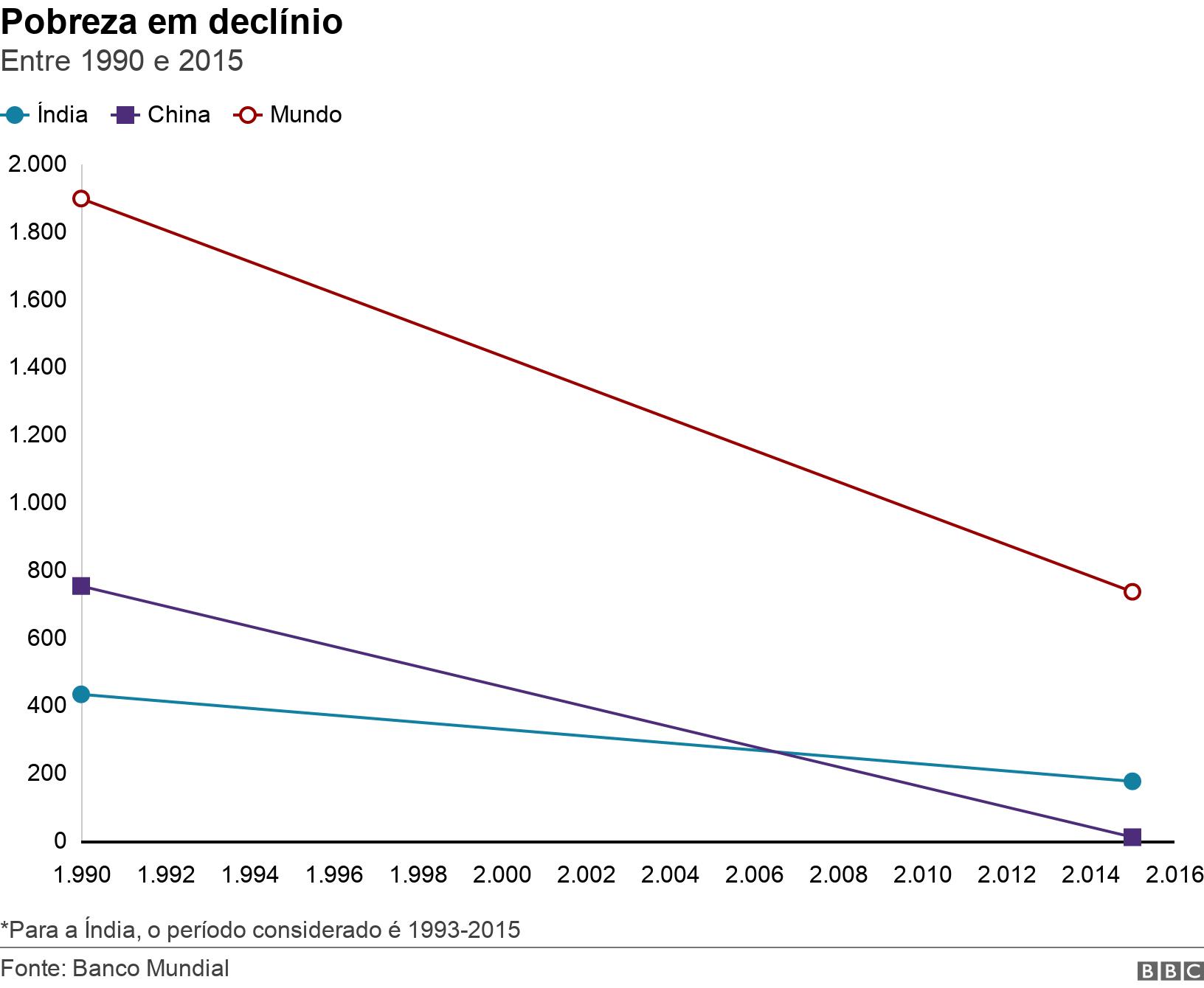 Pobreza em declínio. Entre 1990 e 2015.  *Para a Índia, o período considerado é 1993-2015.