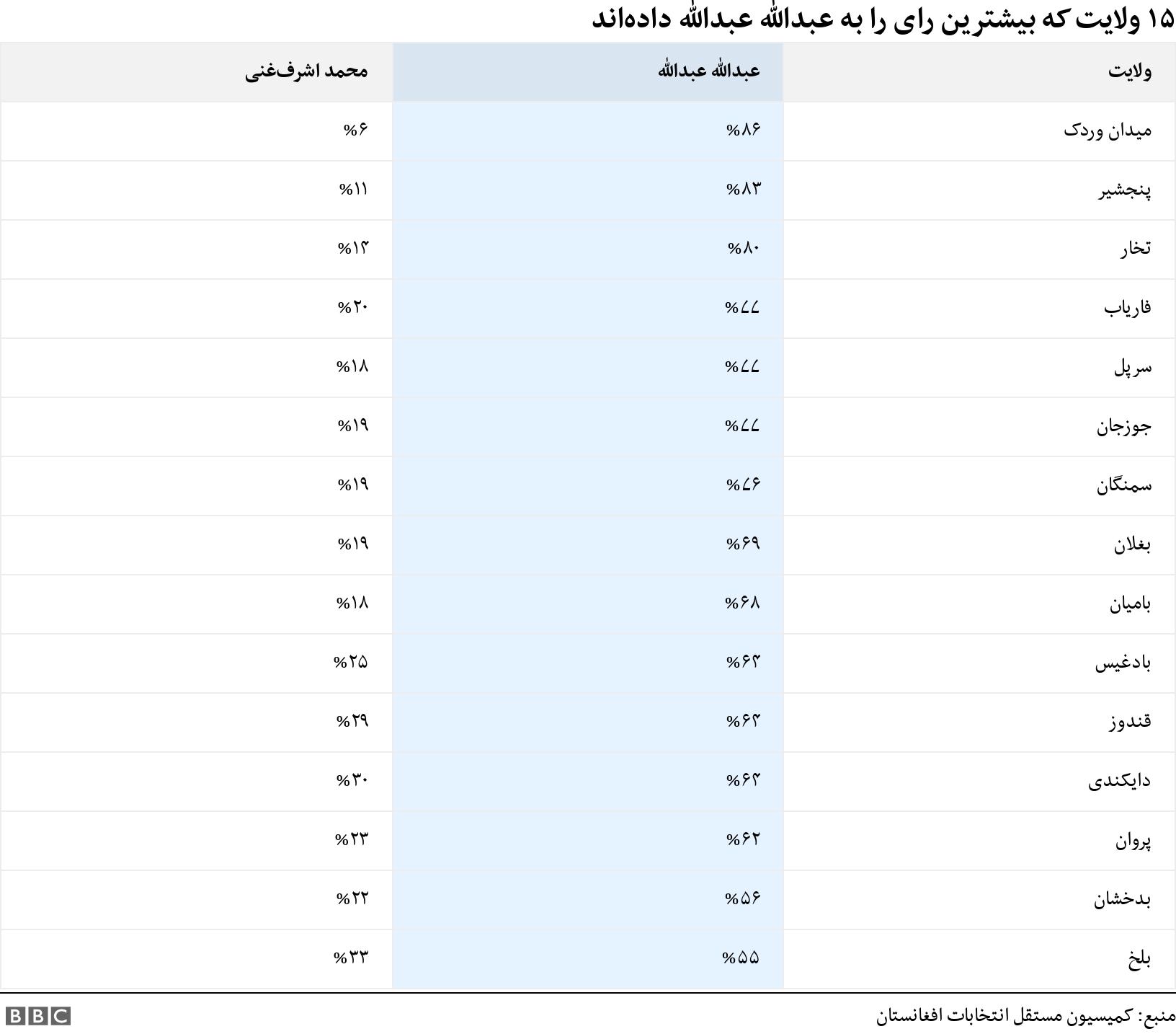 ۱۵ ولایت که بیشترین رای را به عبدالله عبدالله دادهاند. .  .