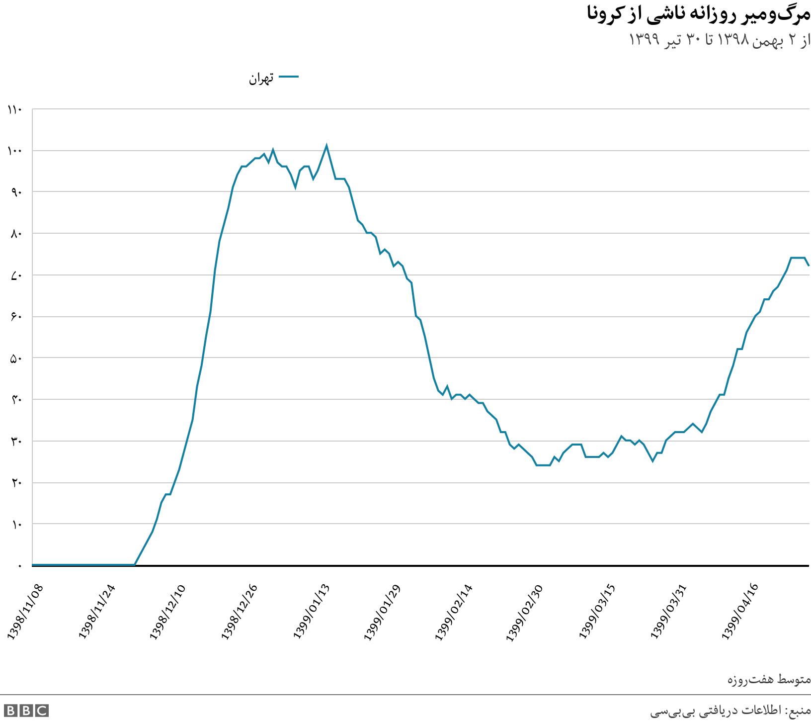 مرگومیر روزانه ناشی از کرونا. از ۲ بهمن ۱۳۹۸ تا ۳۰ تیر ۱۳۹۹.  متوسط هفتروزه.