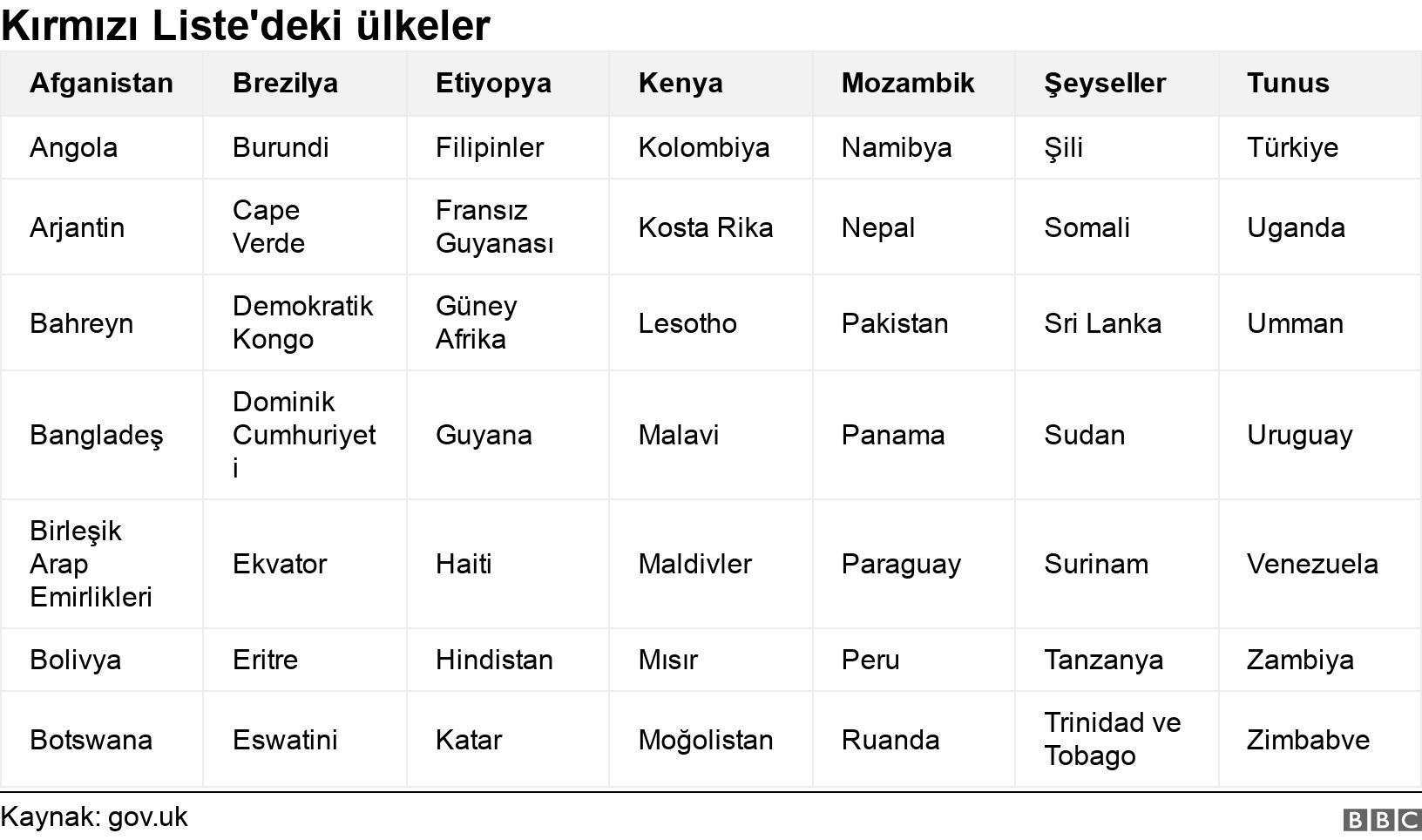 Kırmızı Liste'deki ülkeler. . .