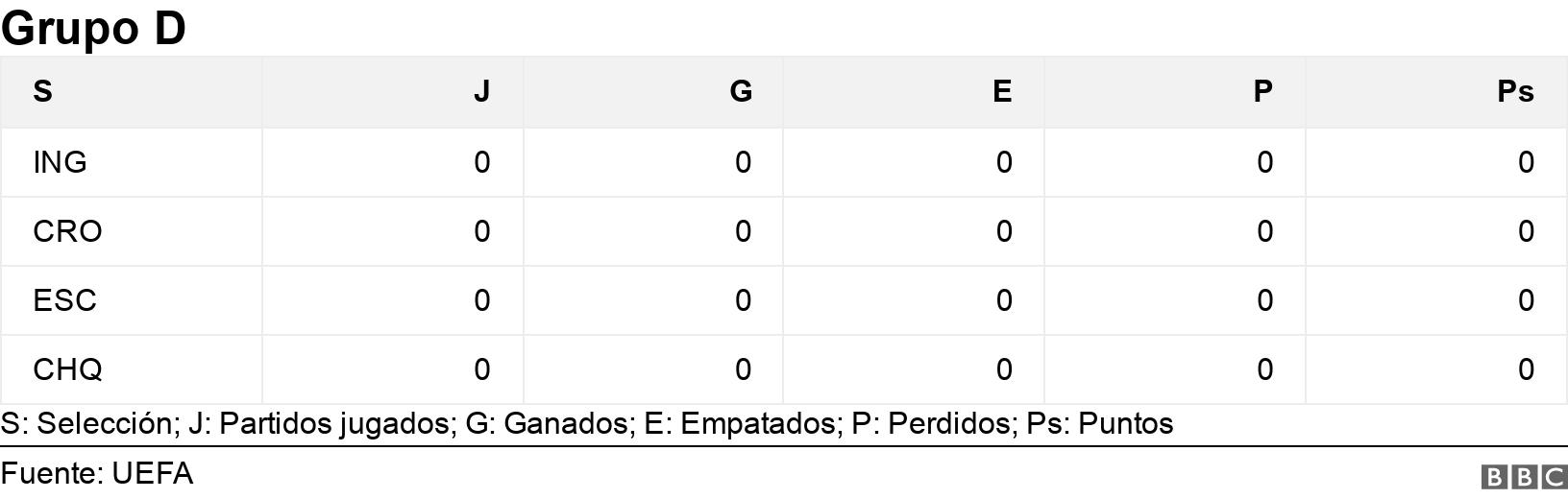 Grupo D. .  S: Selección; J: Partidos jugados; G: Ganados; E: Empatados; P: Perdidos; Ps: Puntos.