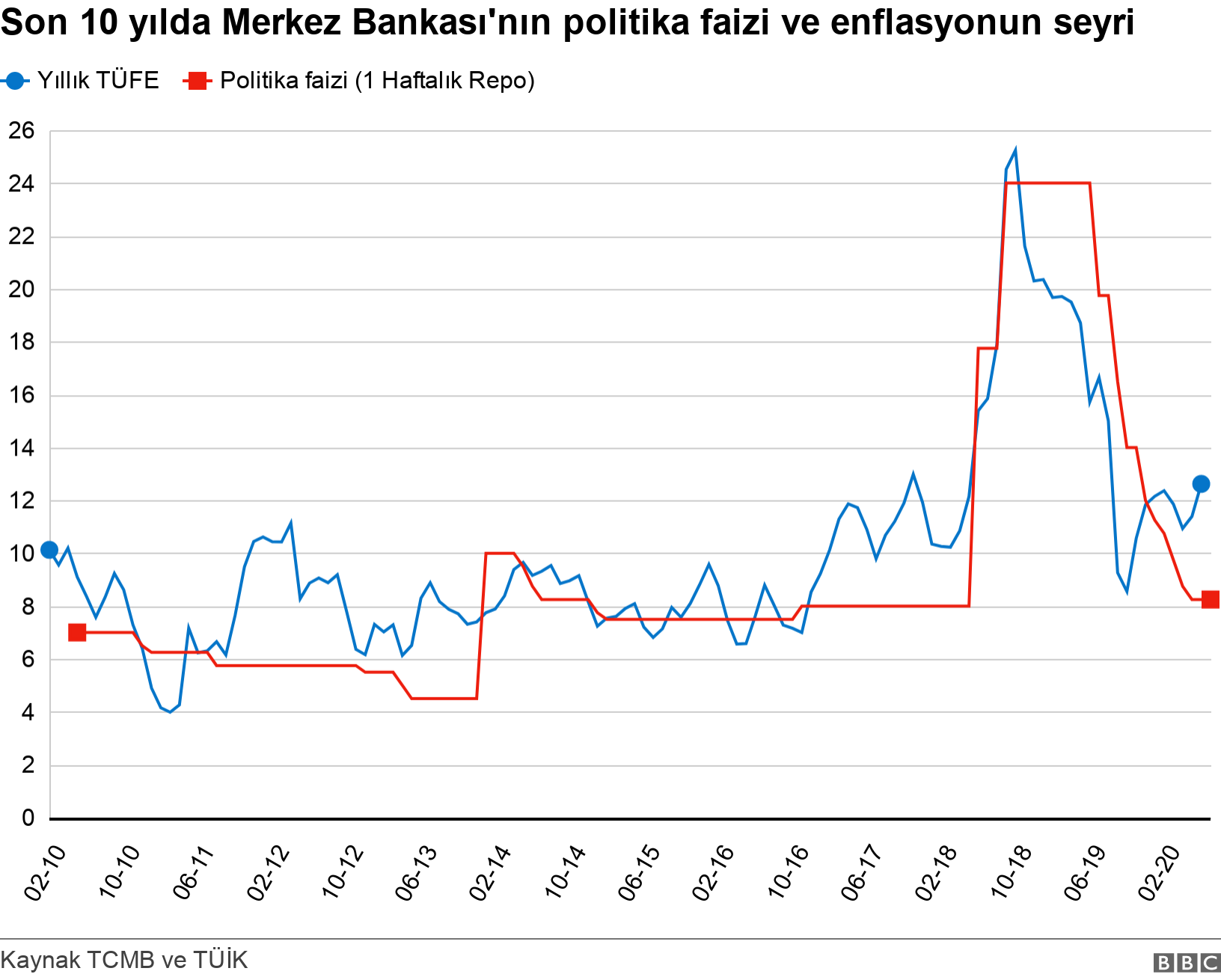 Son 10 yılda Merkez Bankası'nın politika faizi ve enflasyonun seyri. .  .