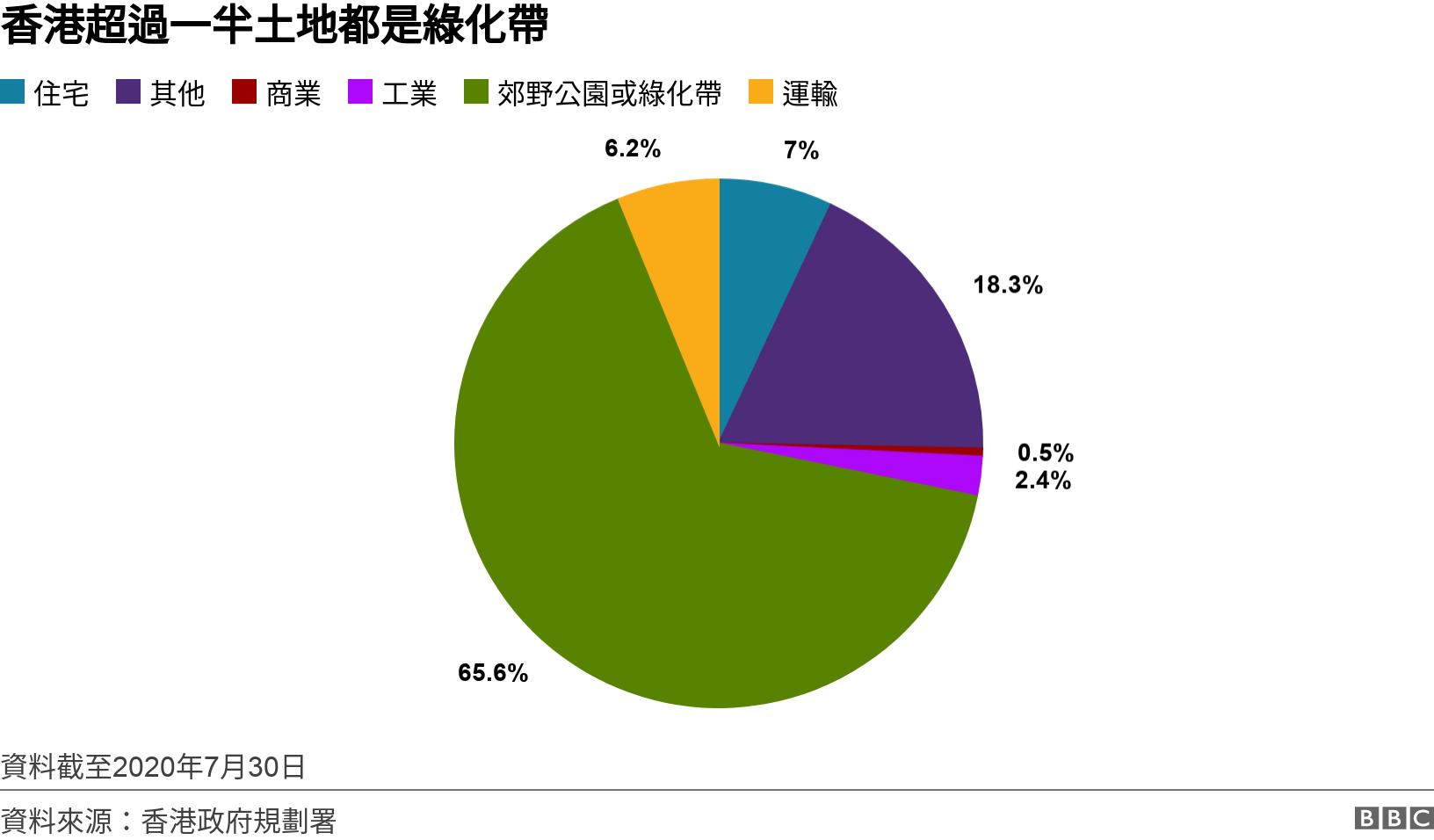 香港超過一半土地都是綠化帶. .  資料截至2020年7月30日.