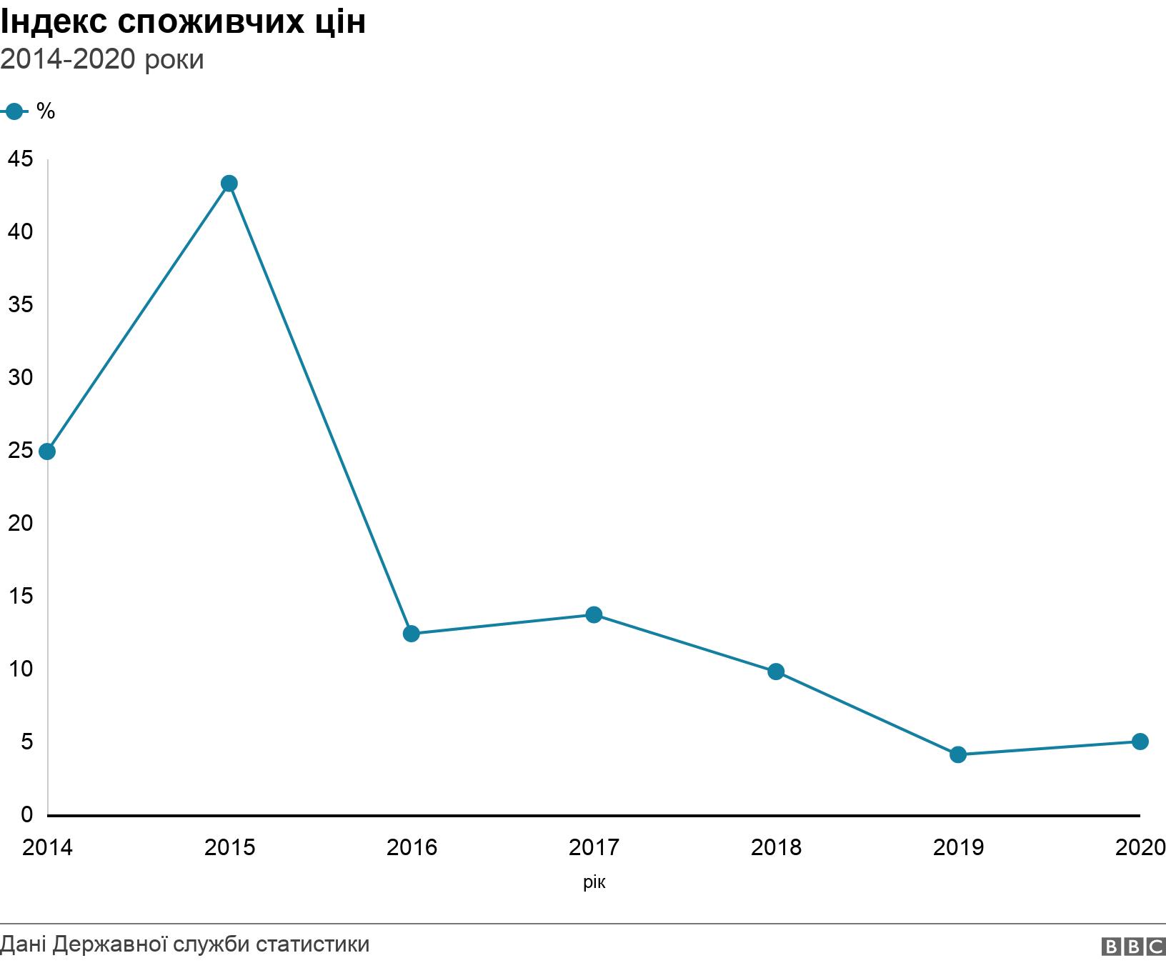 Індекс споживчих цін. 2014-2020 роки. .