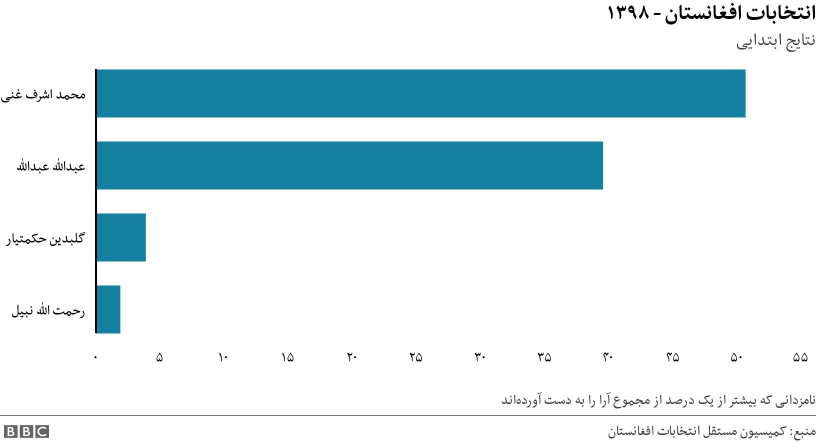انتخابات افغانستان - ۱۳۹۸. نتایج ابتدایی. The data is showing the vote share in percent the top three candidates in the Presidential elections achieved. نامزدانی که بیشتر از یک درصد از مجموع آرا را به دست آوردهاند.
